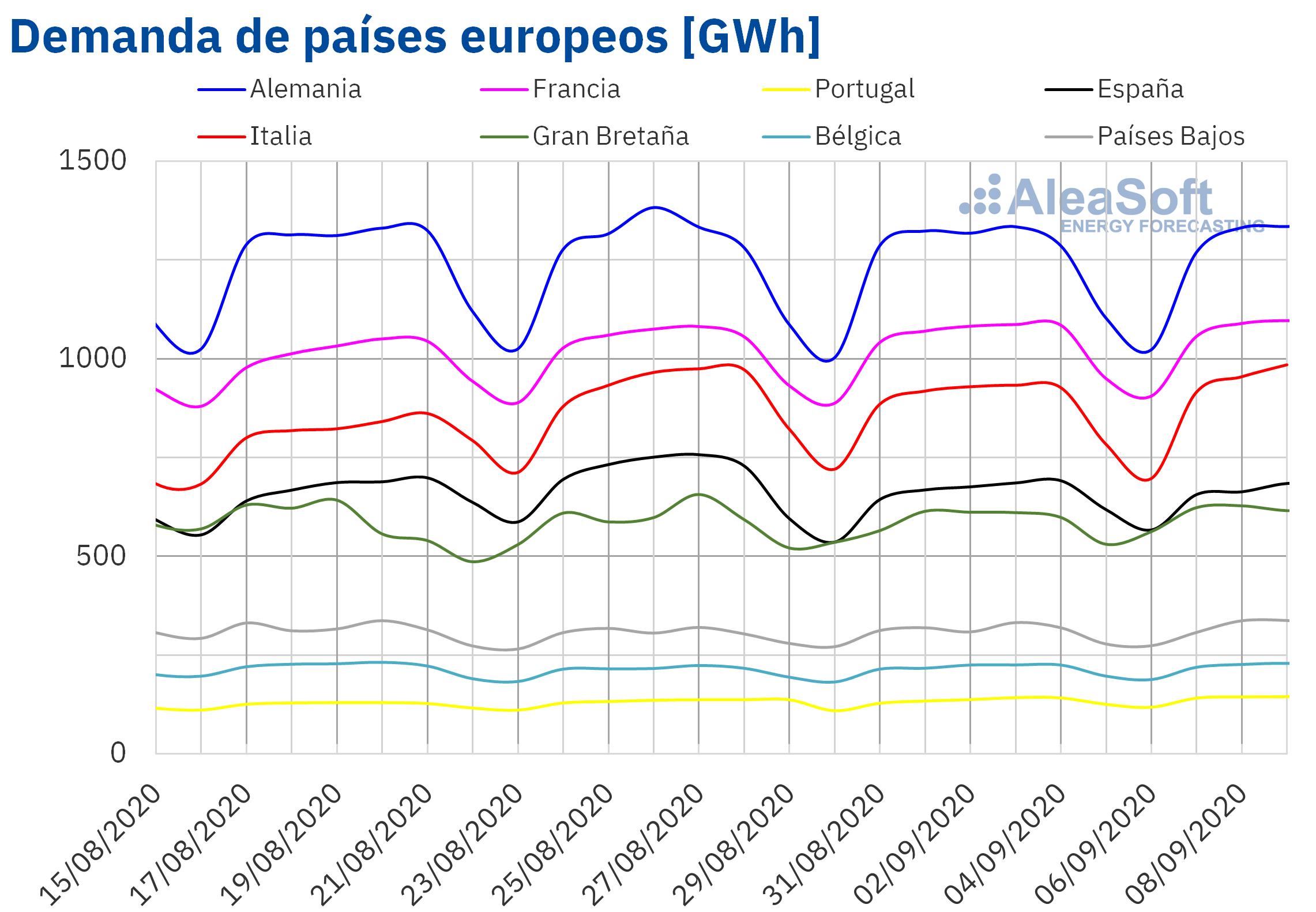 AleaSoft - Demanda de países de Europa