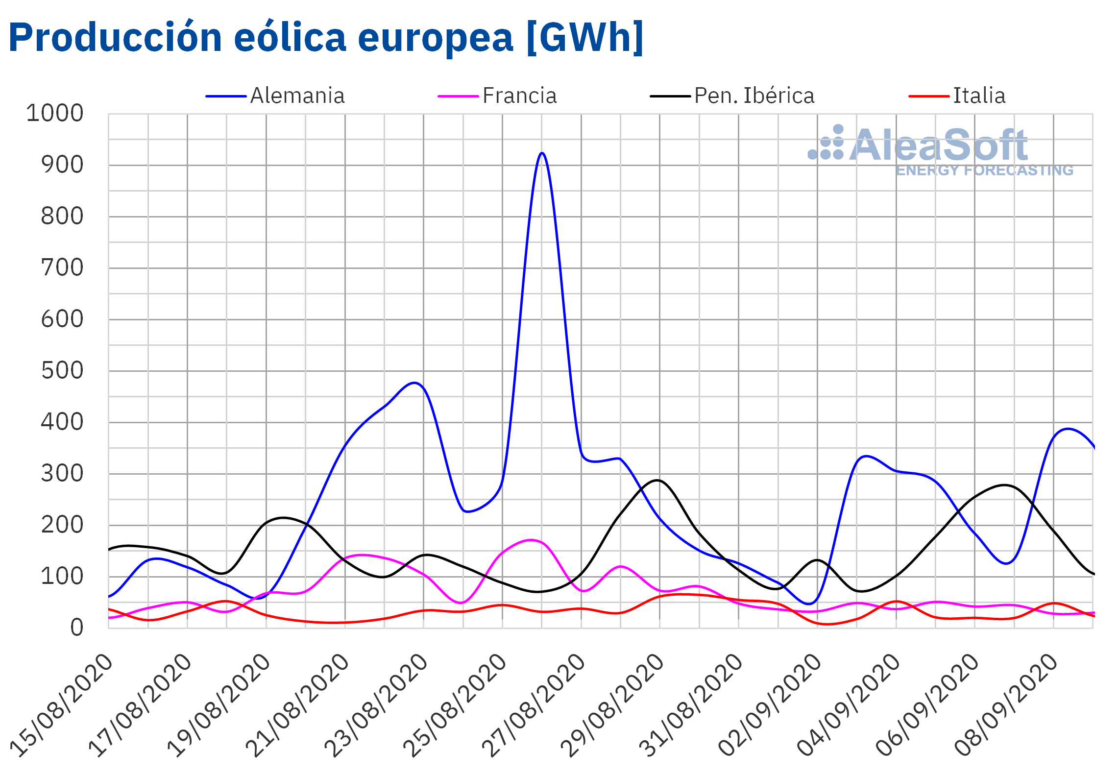 AleaSoft - Producción eólica de Europa