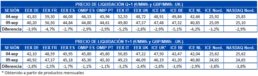 AleaSoft - Tabla de precio de liquidación de mercados de futuros de electricidad de Europa Q1 y Y1