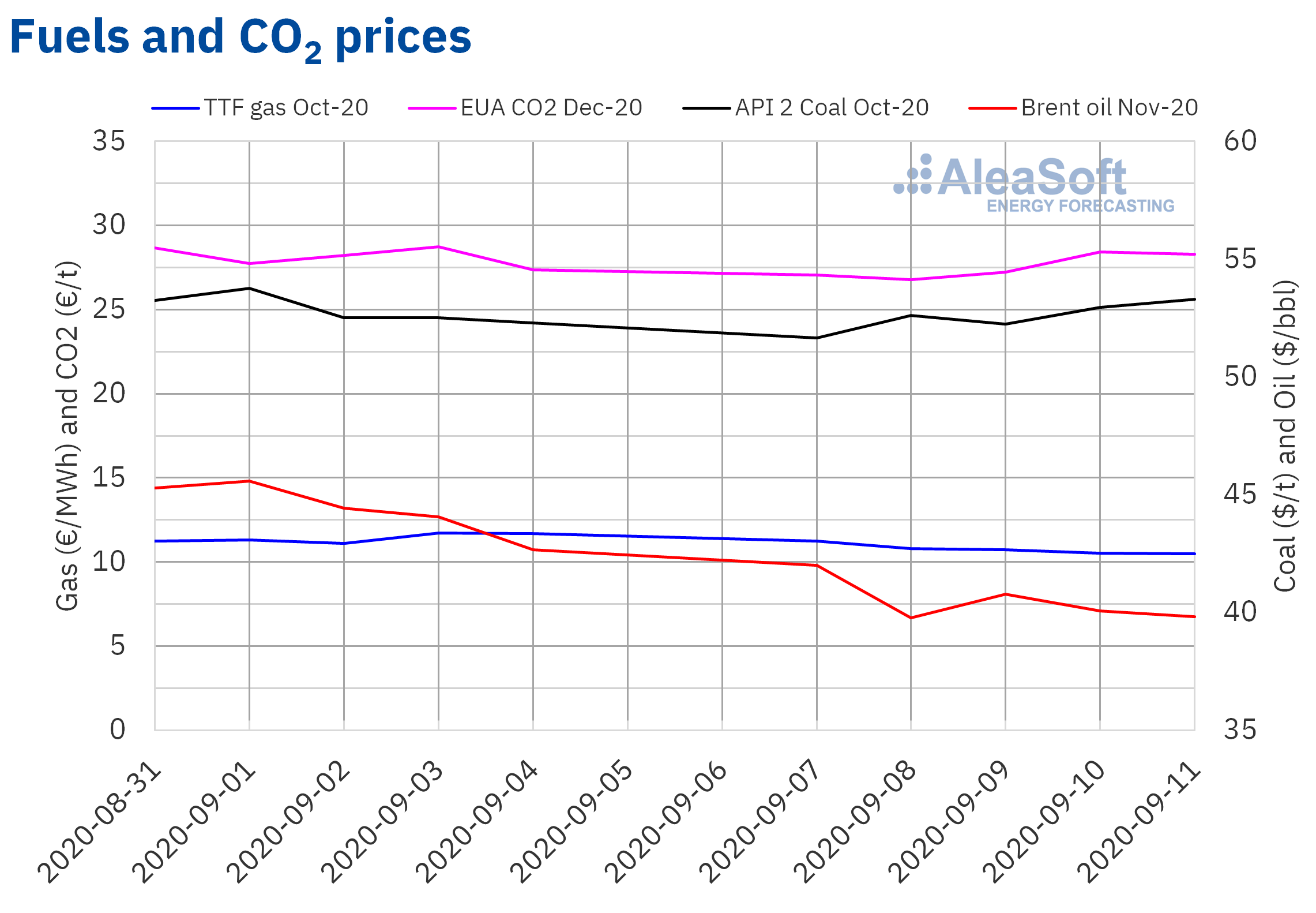AleaSoft - Prices of gas coal, Brent oil and CO2