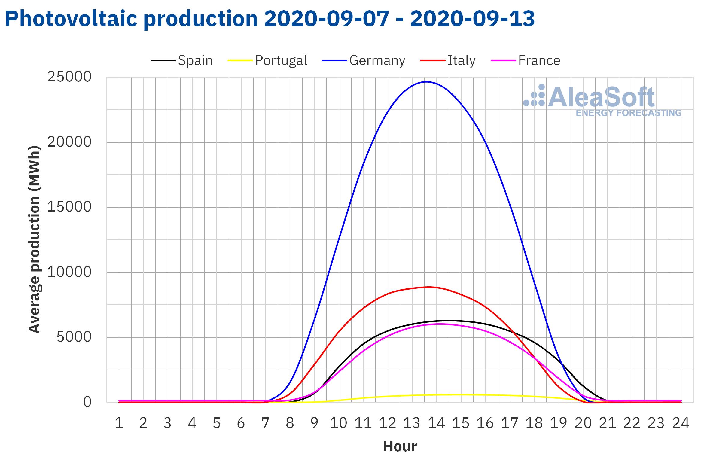 AleaSoft - Solar photovoltaic production profile of Europe