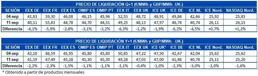 AleaSoft - Tabla de precios de liquidación de mercados de futuros electricidad Europa para Q1 y Y1