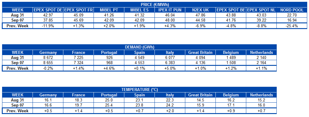 AleaSoft - Table of electricity market price, demand and temperature