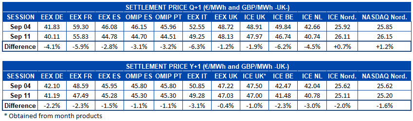 AleaSoft - Table of settlement price of European electricity futures markets for Q1 and Y1
