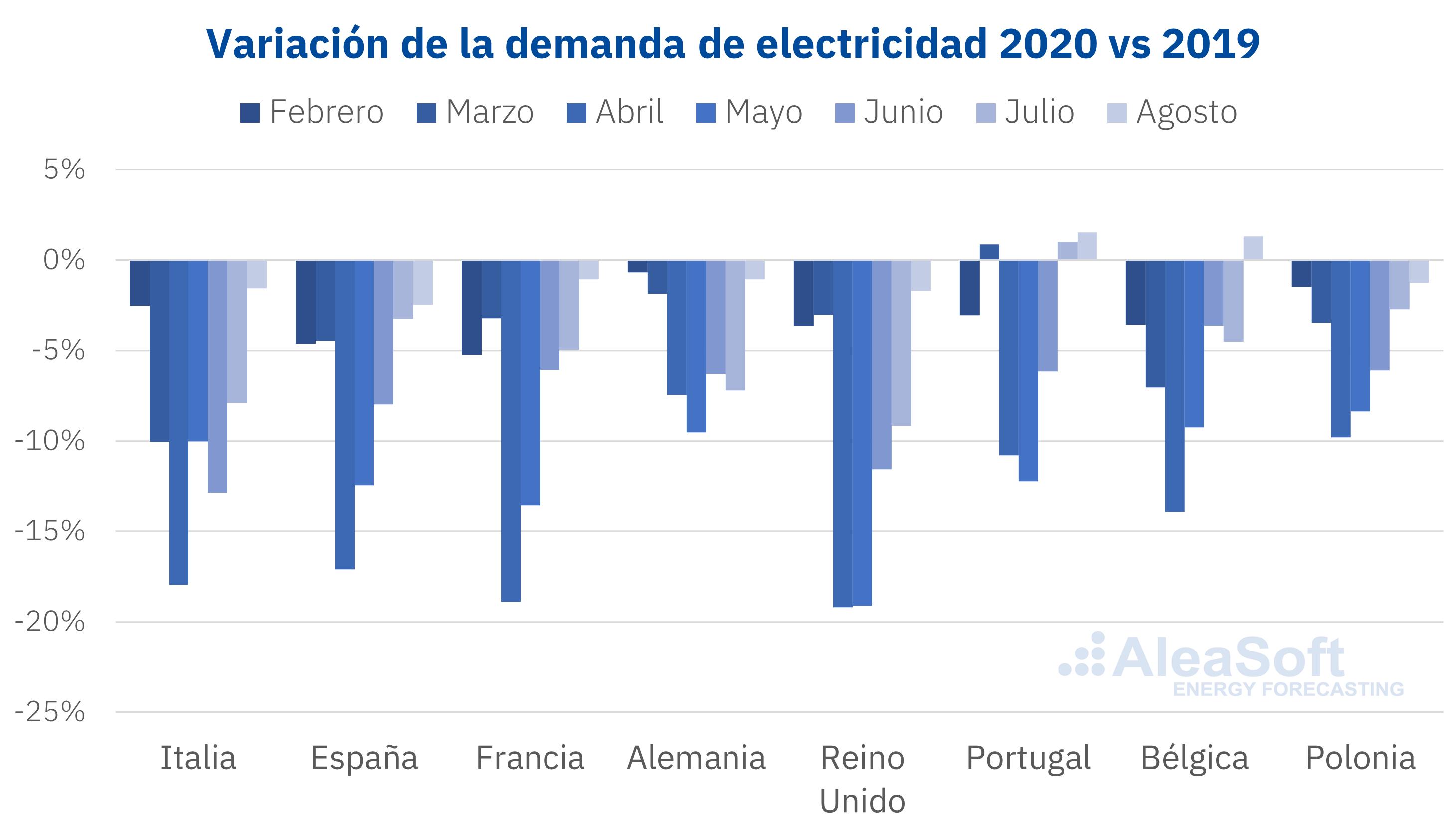 AleaSoft - Caida demanda electricidad Europa coronavirus.png