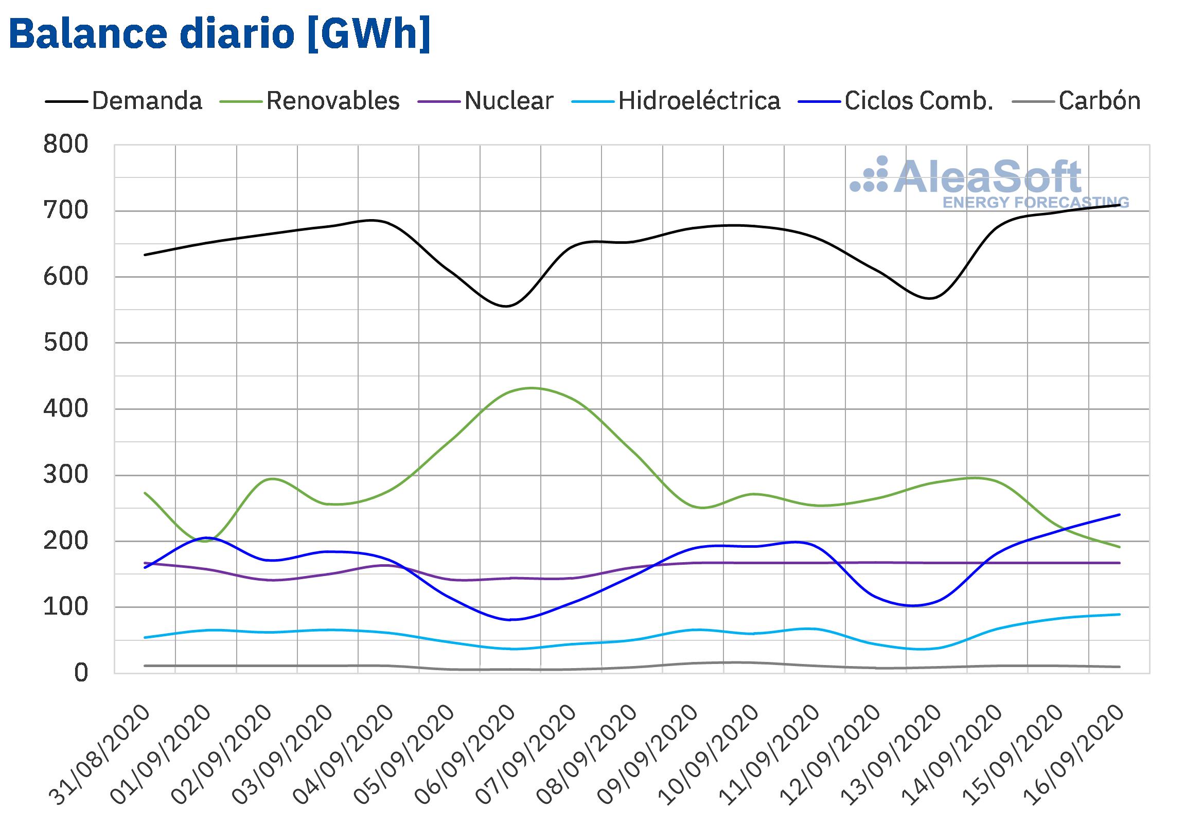 AleaSoft - Balance diario de electricidad de España de demanda y producción