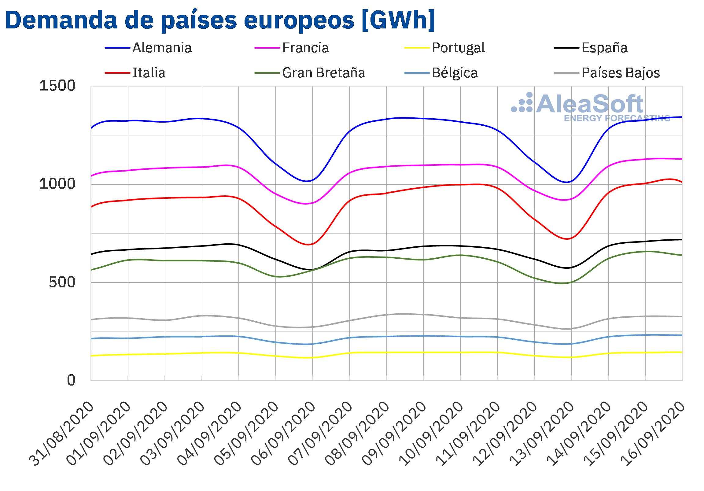 AleaSoft - Demanda de electricidad de países de Europa