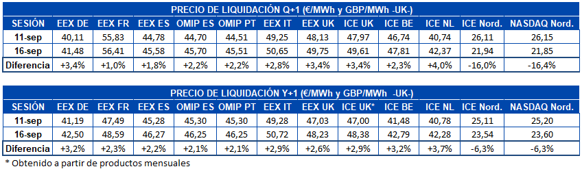 AleaSoft - Tabla de precio de liquidación de mercados de futuros de electricidad de Europa