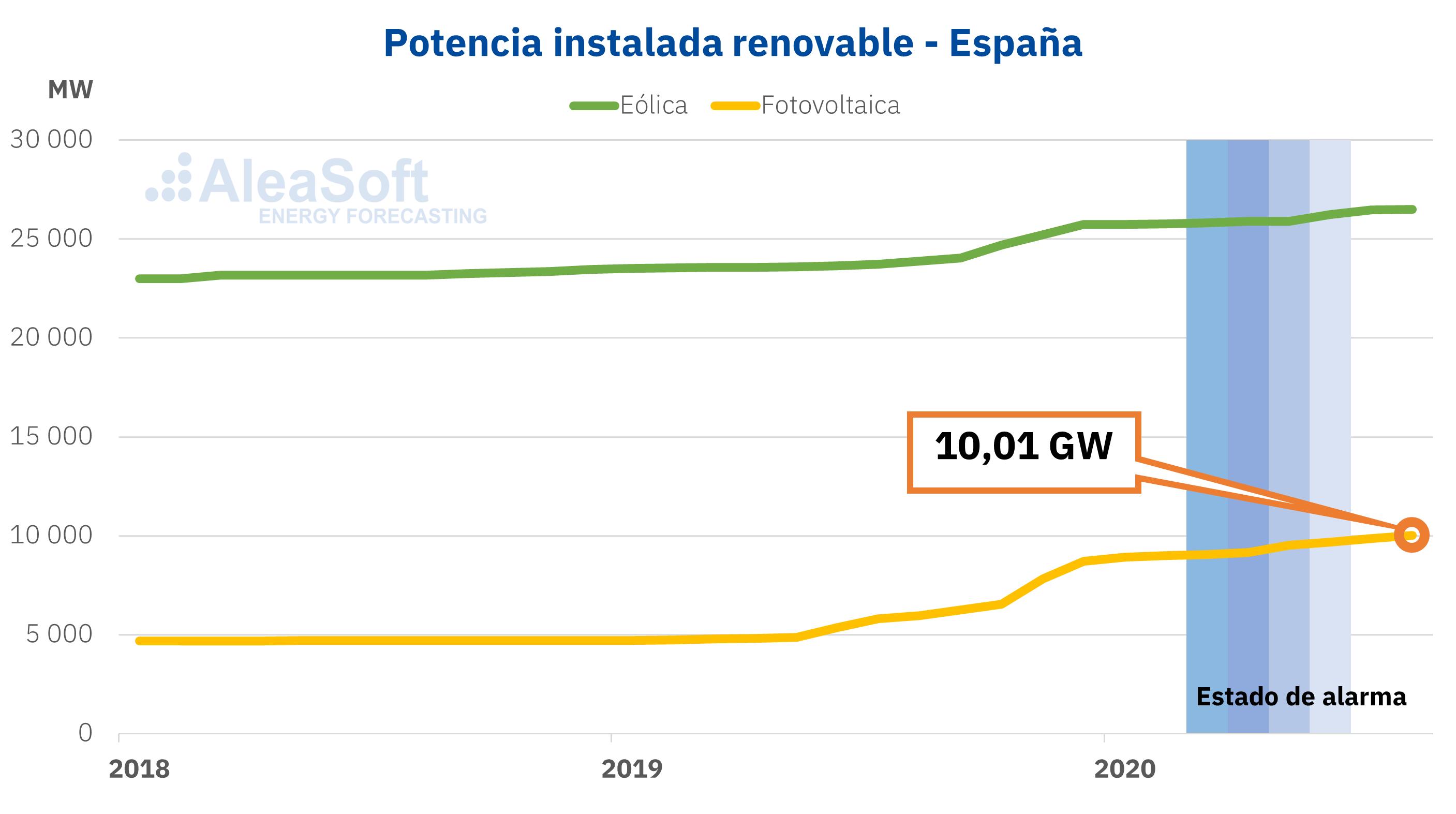 AleaSoft - Potencia instalada eólica y solar fotovoltaica en España