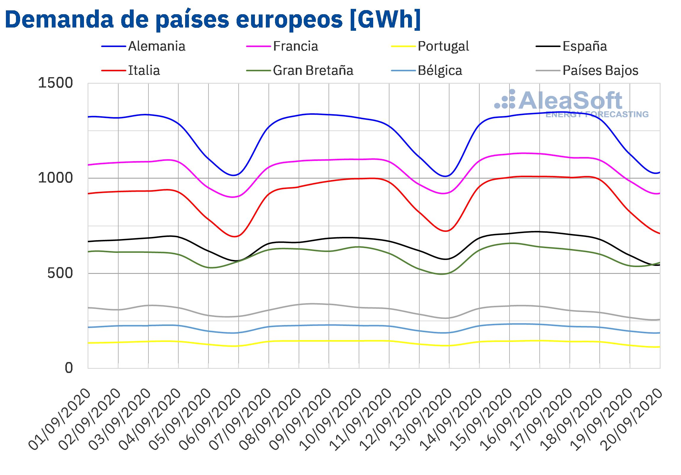 AleaSoft - Demanda de electricidad de Europa