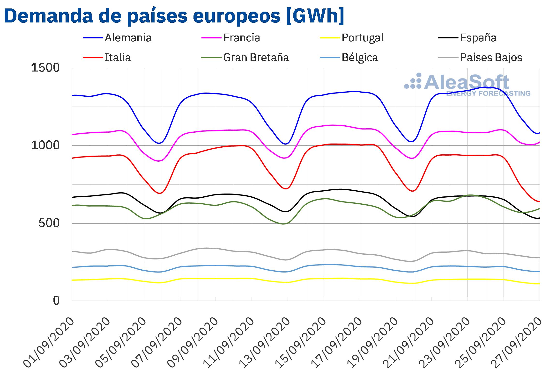 AleaSoft - Demanda electricidad de países de Europa