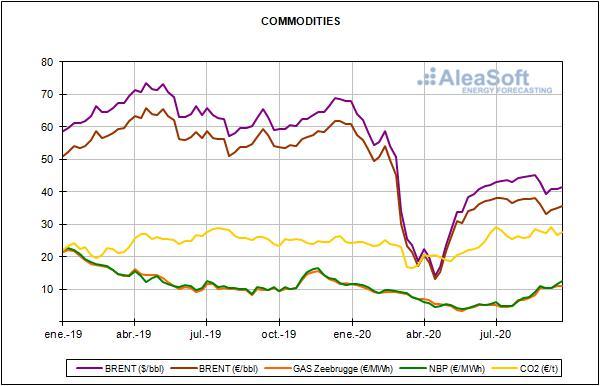 Relazione sui prezzi del mercato europeo dell'energia per il mese di Settembre 2020