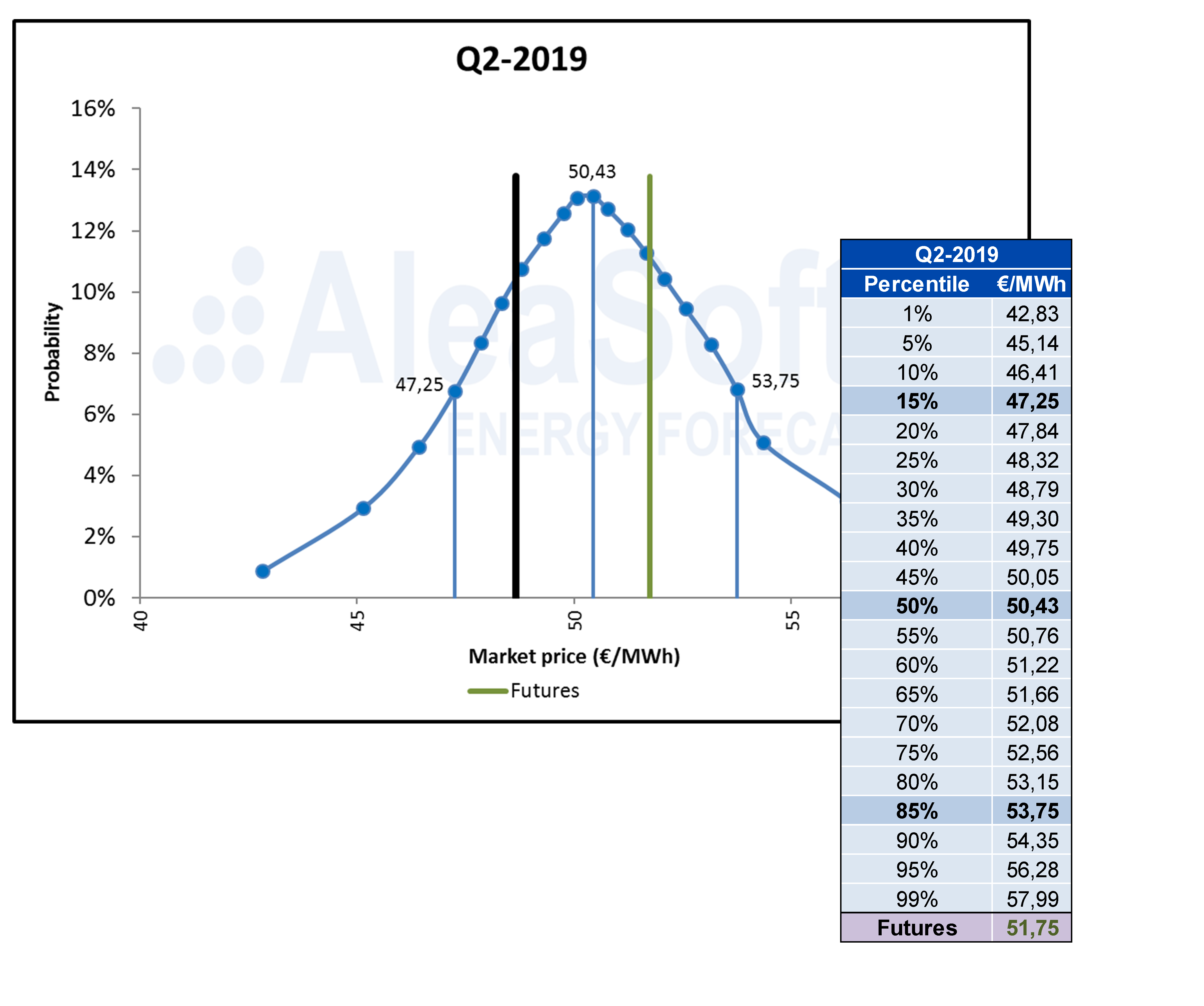 AleaSoft - MIBEL mid term price forecast stochasticity