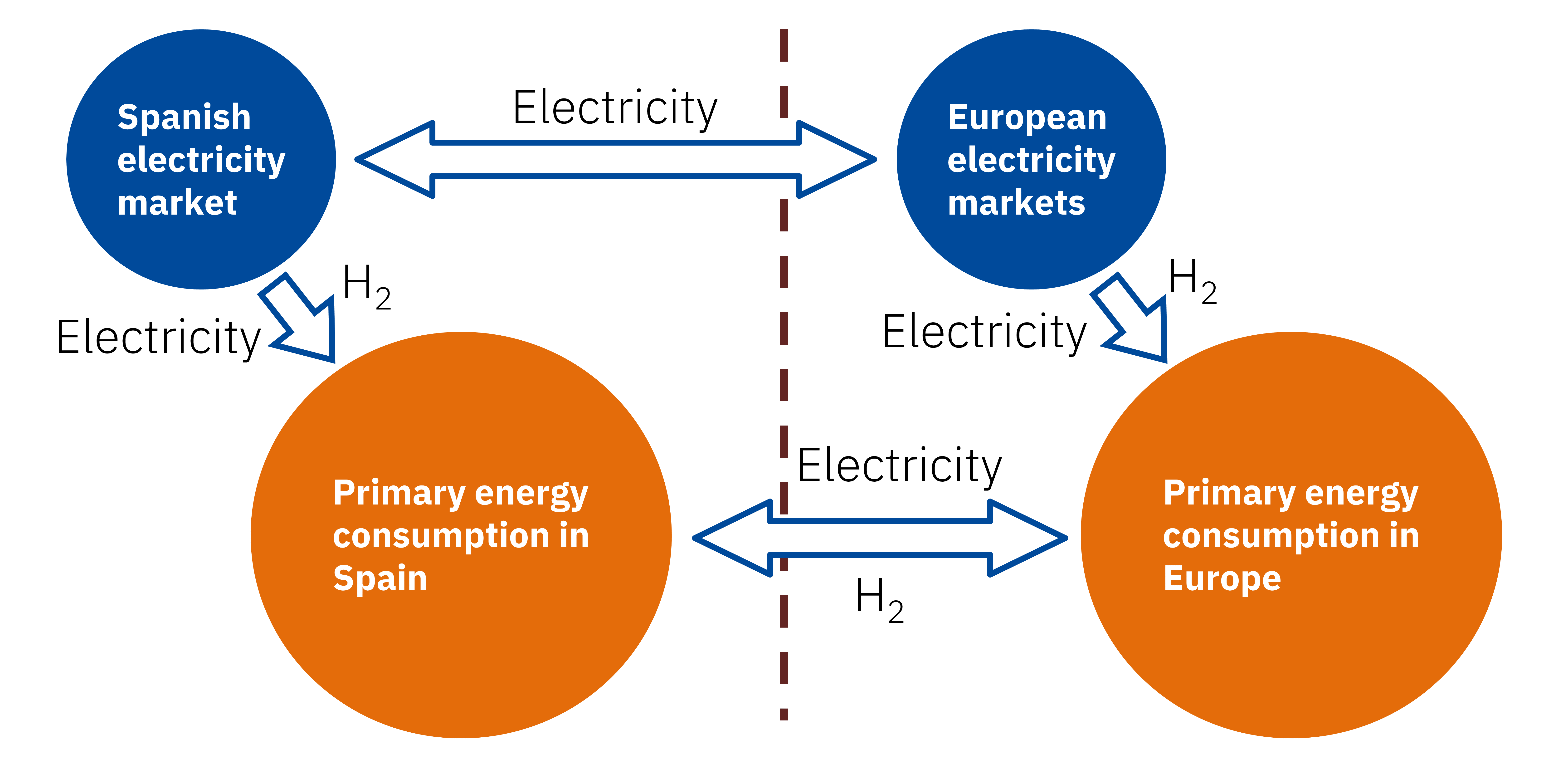 AleaSoft - Energy system Spain Europe electricity green hydrogen