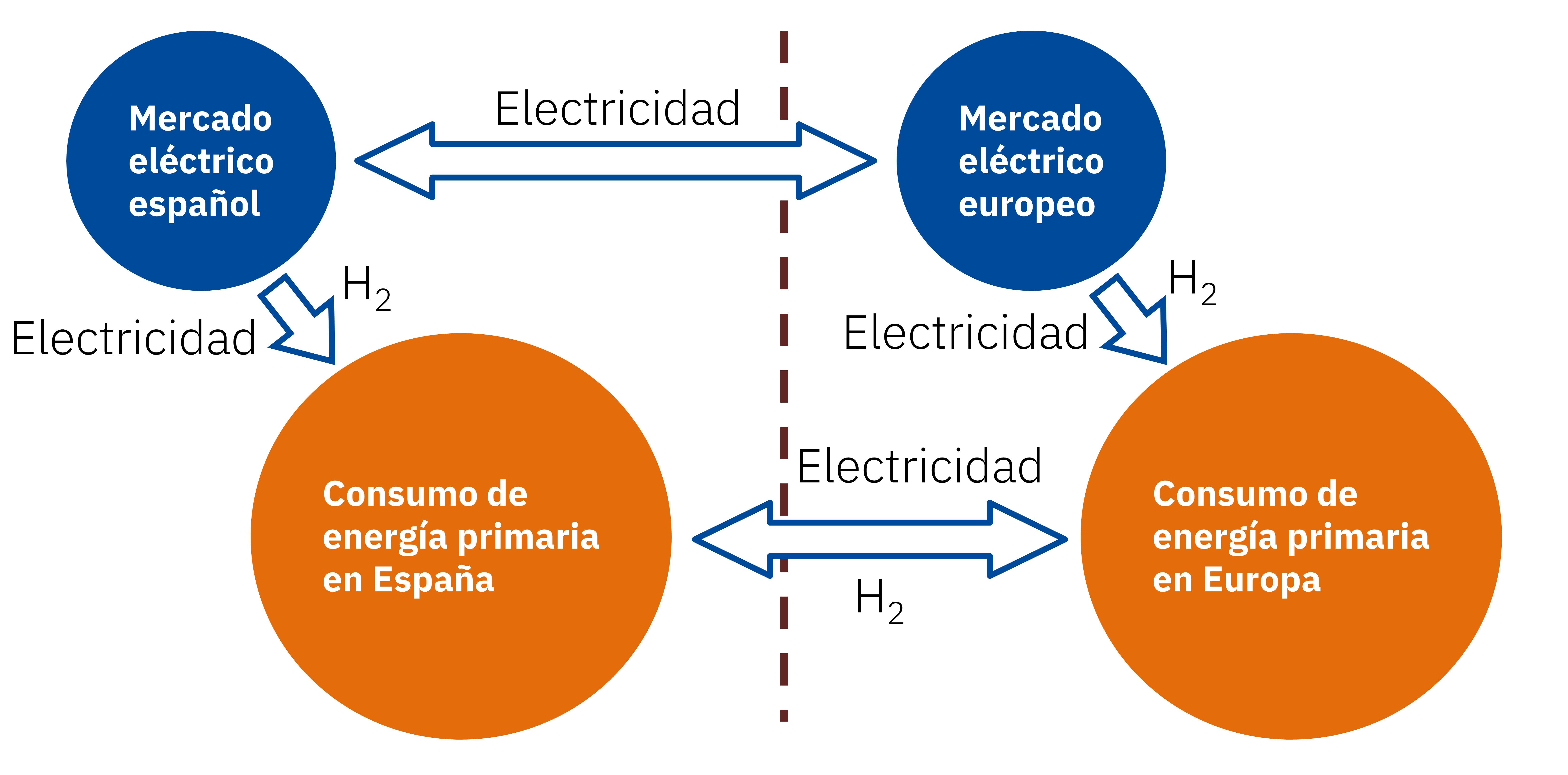 AleaSoft - Sistema energia Espanna Europa electricidad hidrogeno verde
