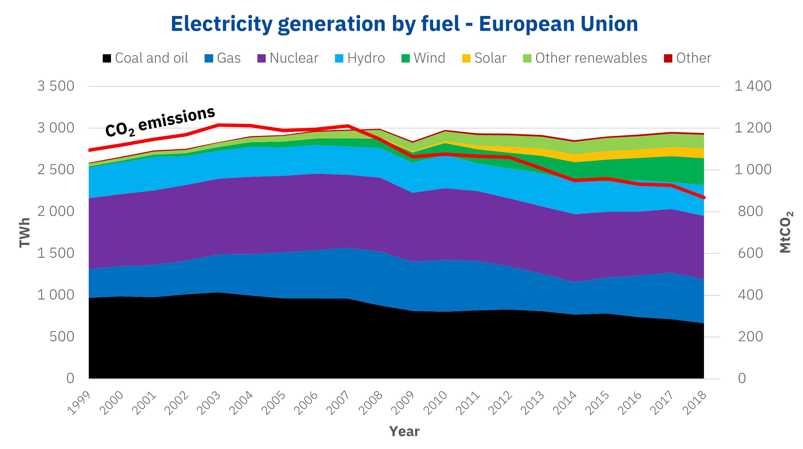 AleaSoft - Electricity generation European Union CO2