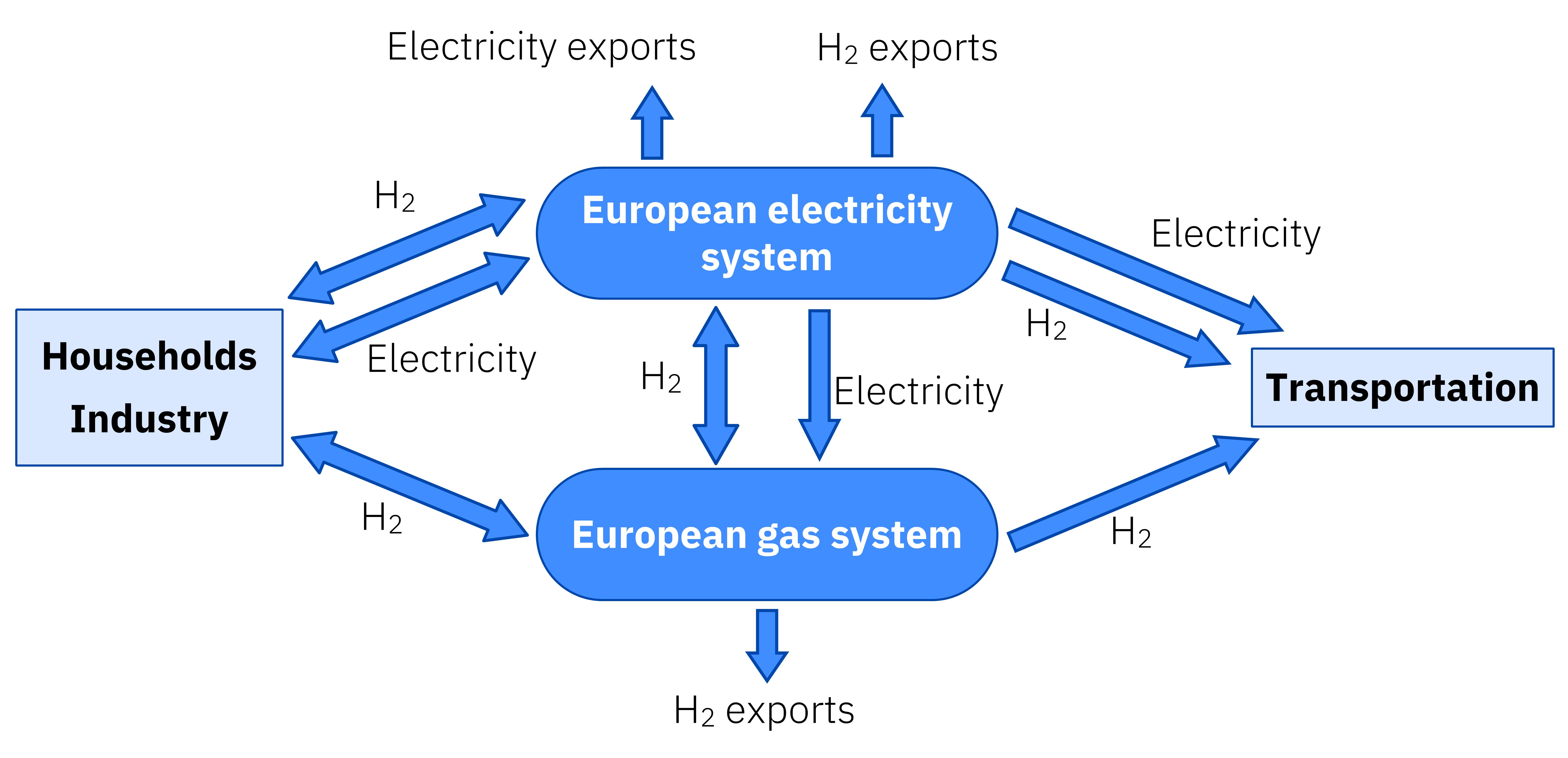 AleaSoft - Energy system Europe 2050