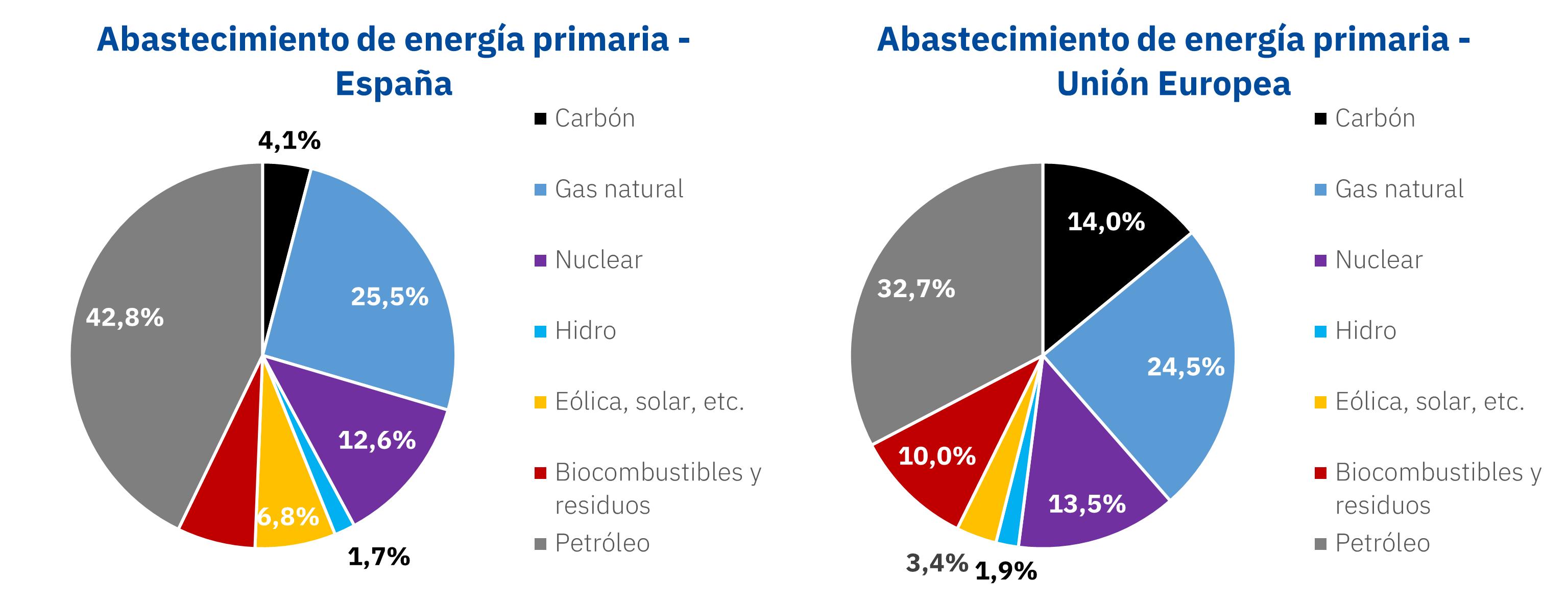 AleaSoft - Energia primaria Espanna Europa