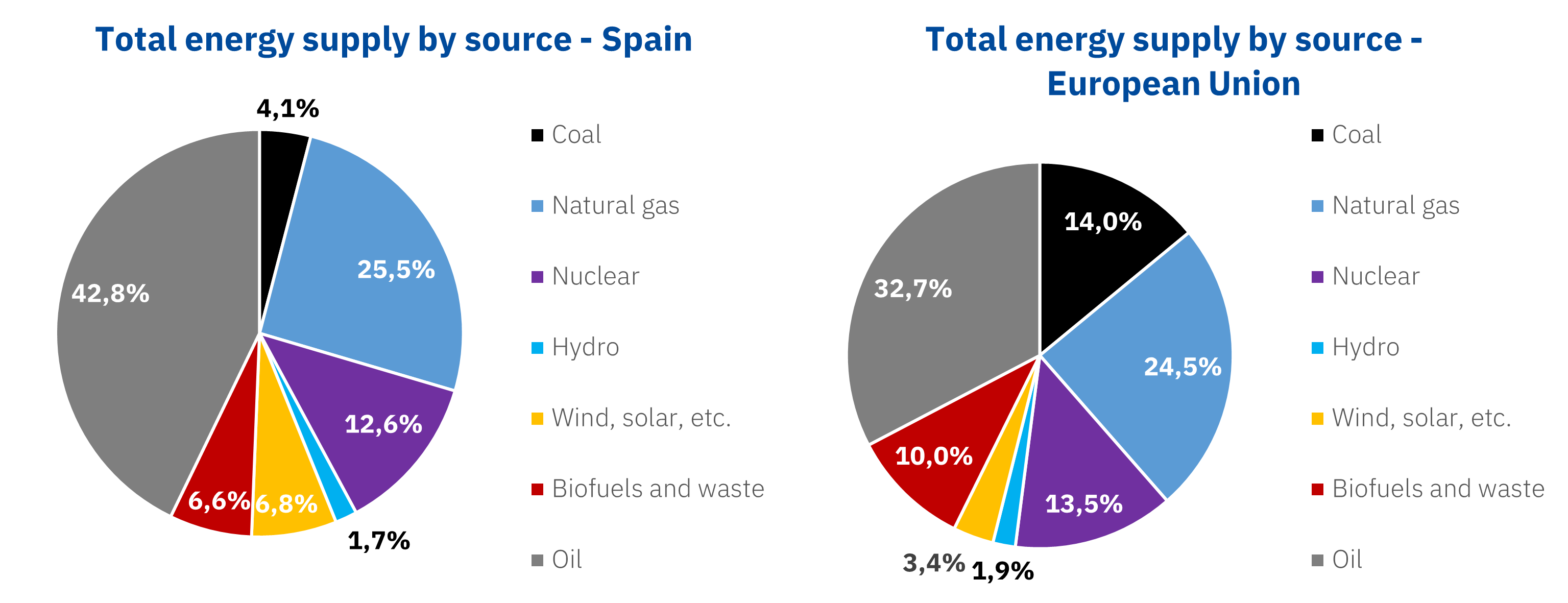 AleaSoft - Total energy supply Spain Europe