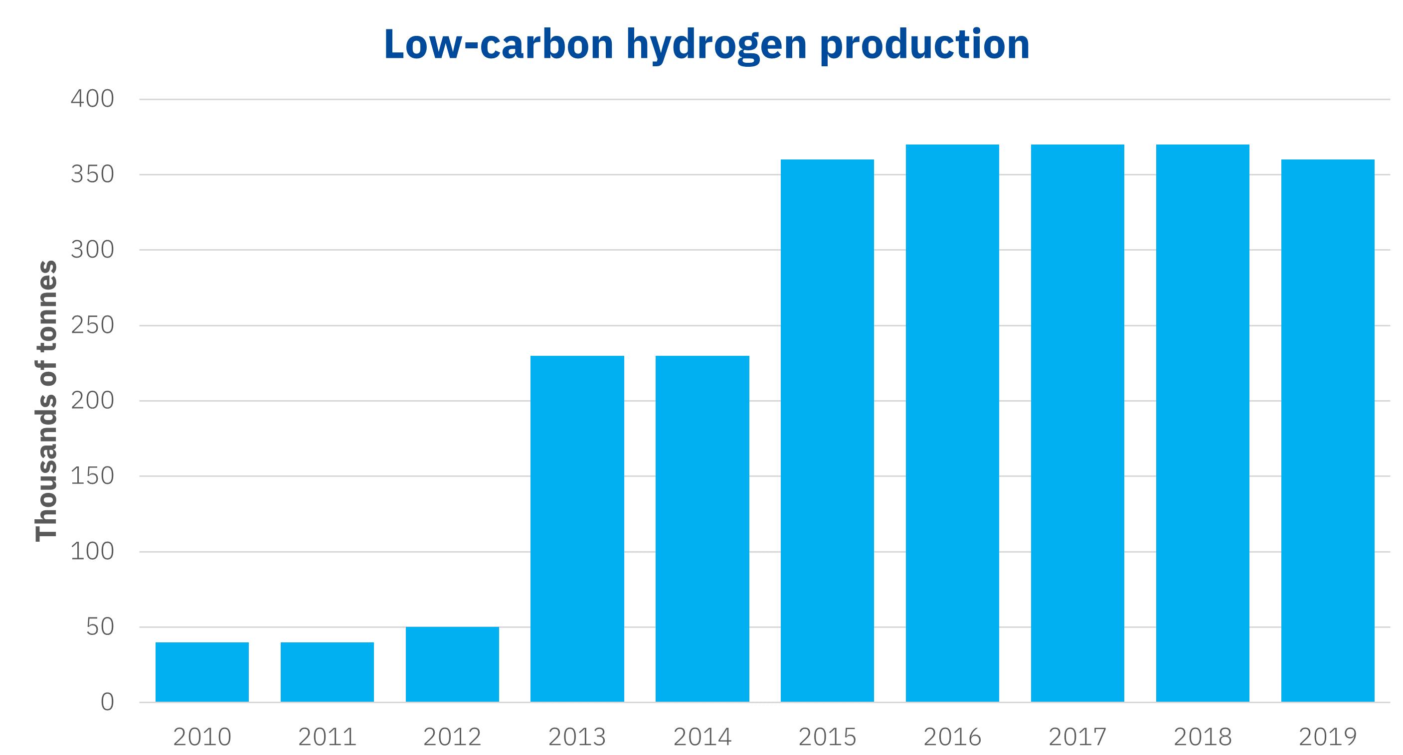 AleaSoft - Low carbon hydrogen production