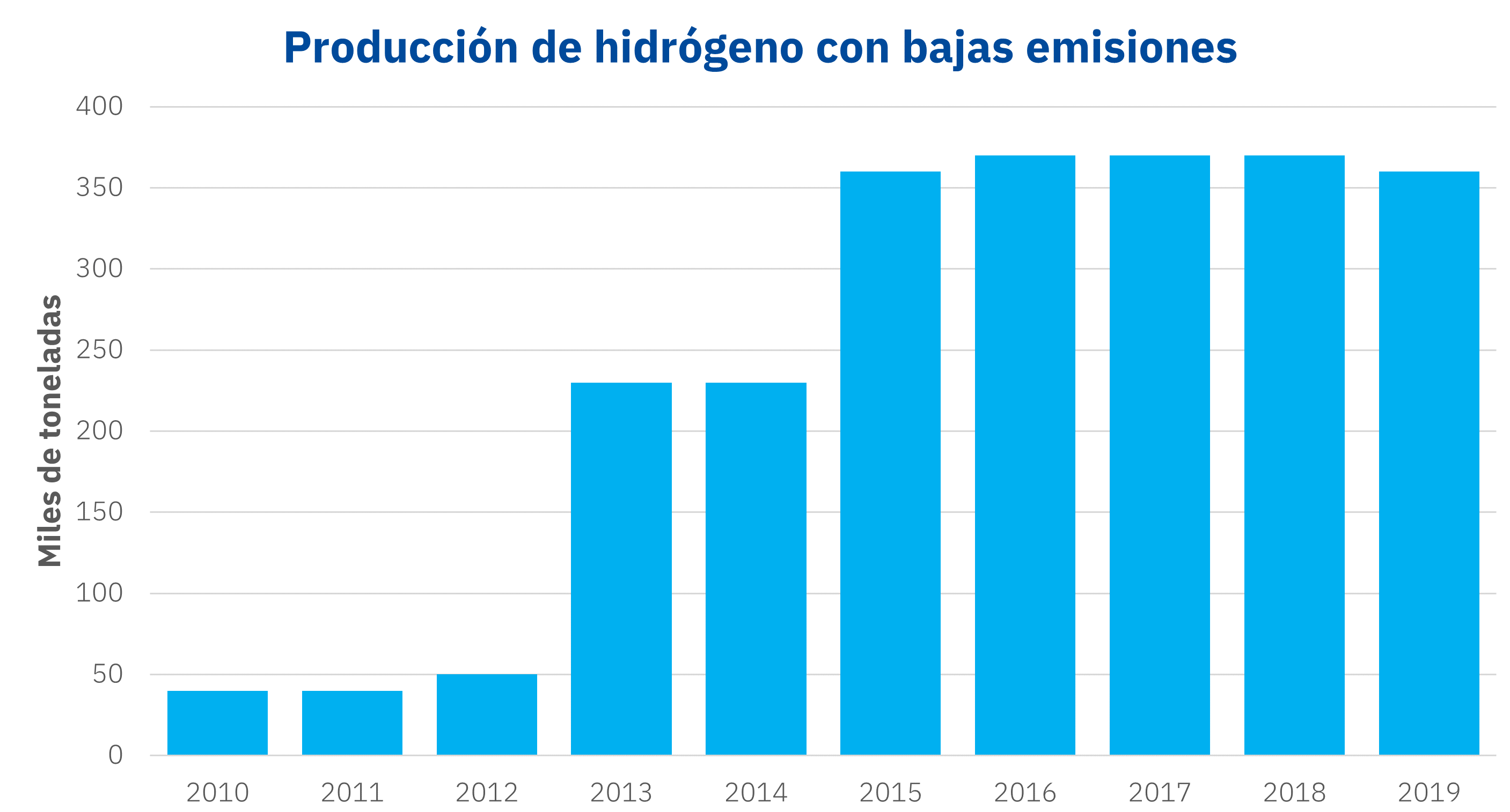 AleaSoft - Producción hidrógeno verde azul bajas emisiones