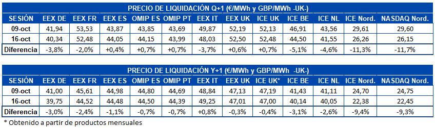 AleaSoft - Tabla precio liquidación mercados futuros electricidad Europa Q1 y Y1