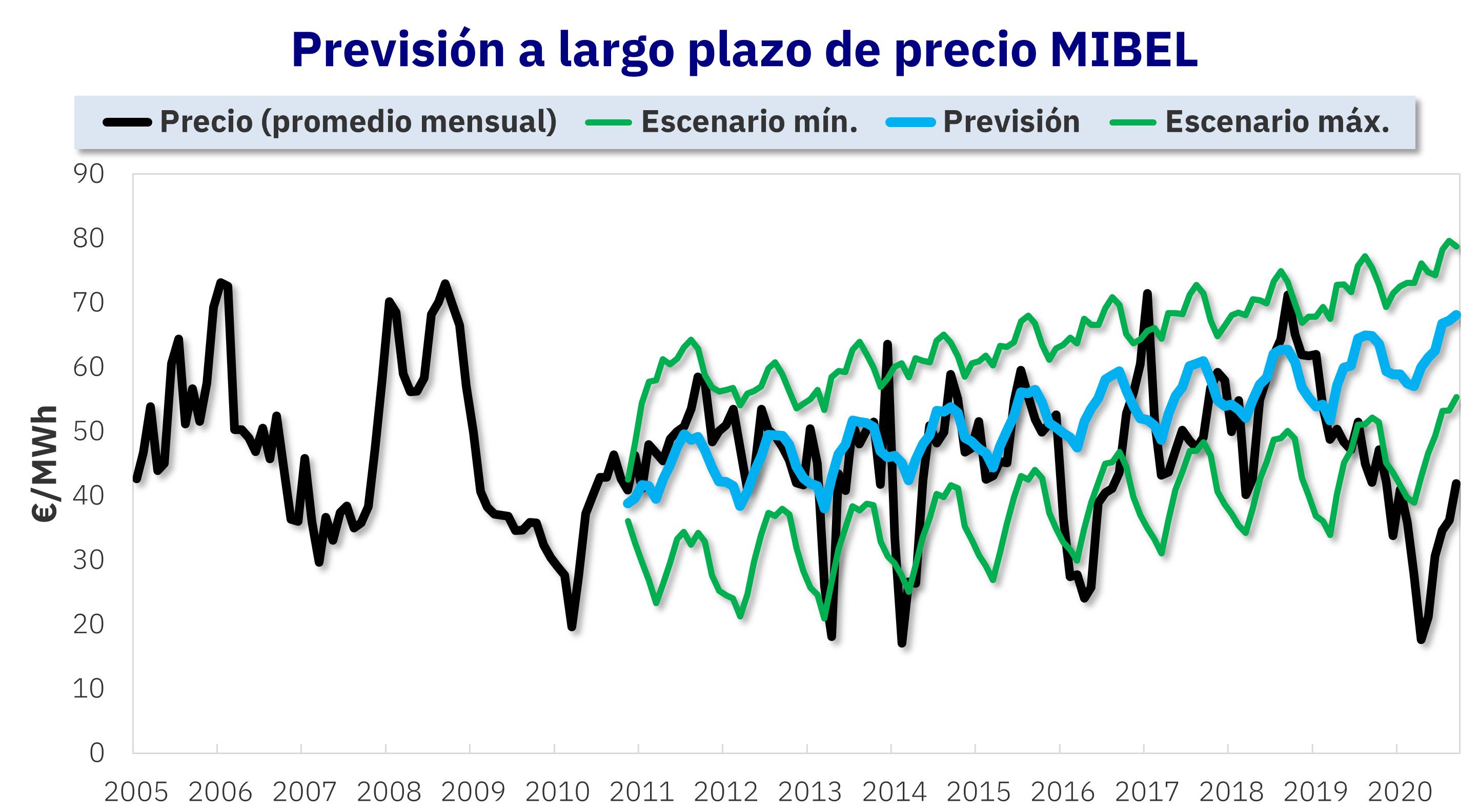 AleaSoft - Previsión de precios mercado electrico MIBEL España largo plazo