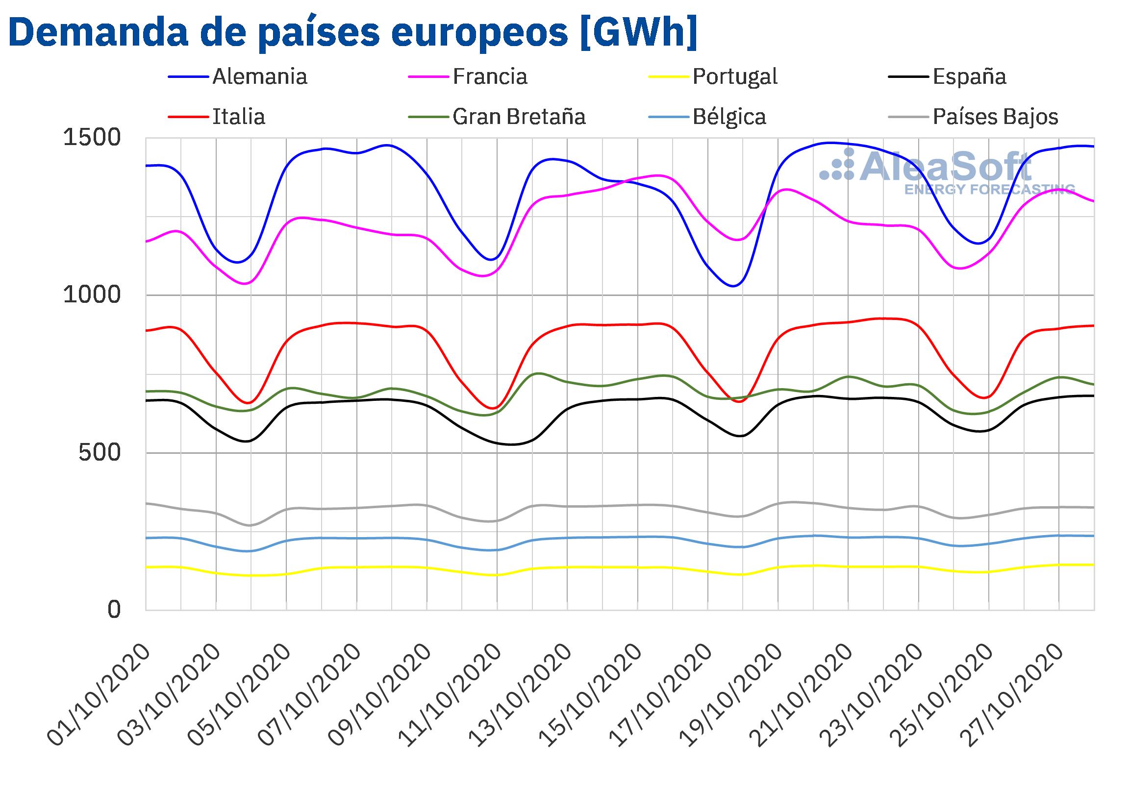 AleaSoft - Demanda de electricidad de paises de Europa