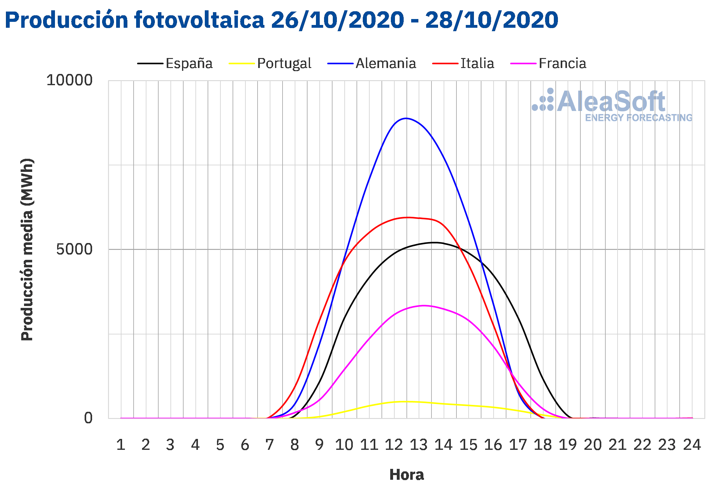 AleaSoft - Perfil de producción solar fotovoltaica de Europa
