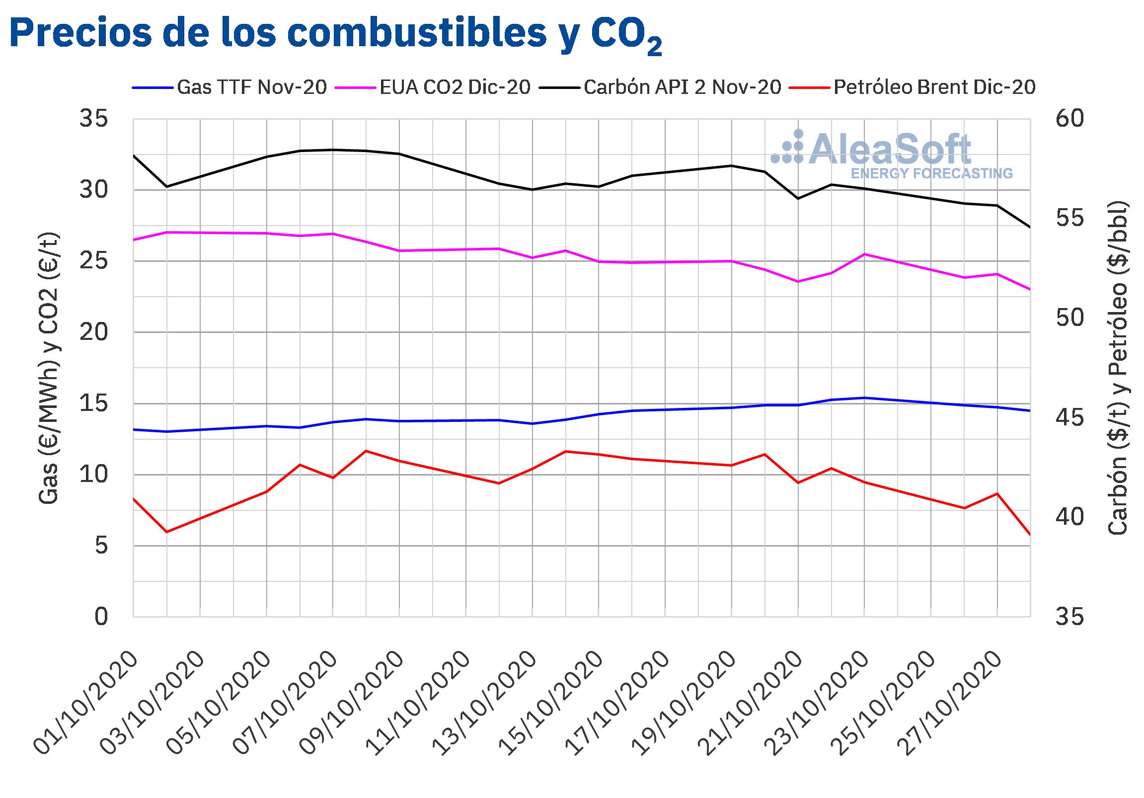 AleaSoft - Precios de gas carbon Brent y CO2