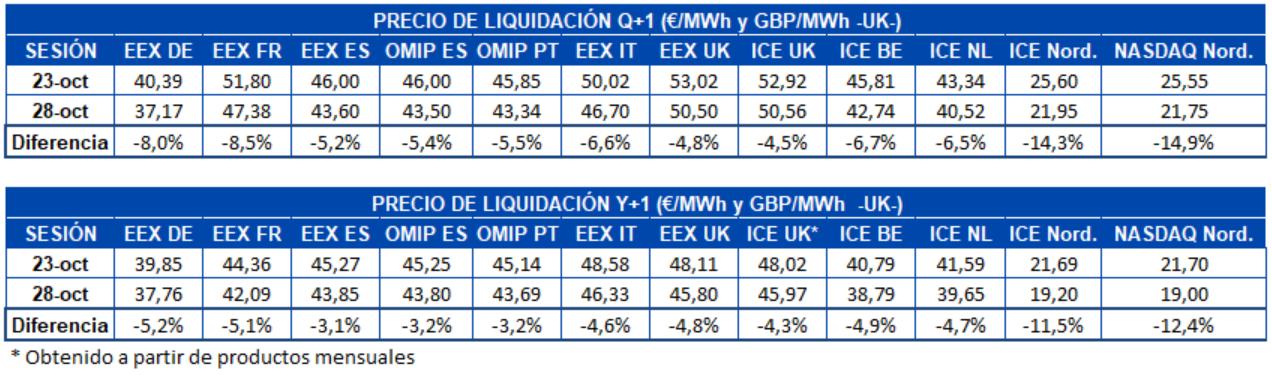 AleaSoft - Tabla de precios de liquidación de mercados de futuros de electricidad de Europa