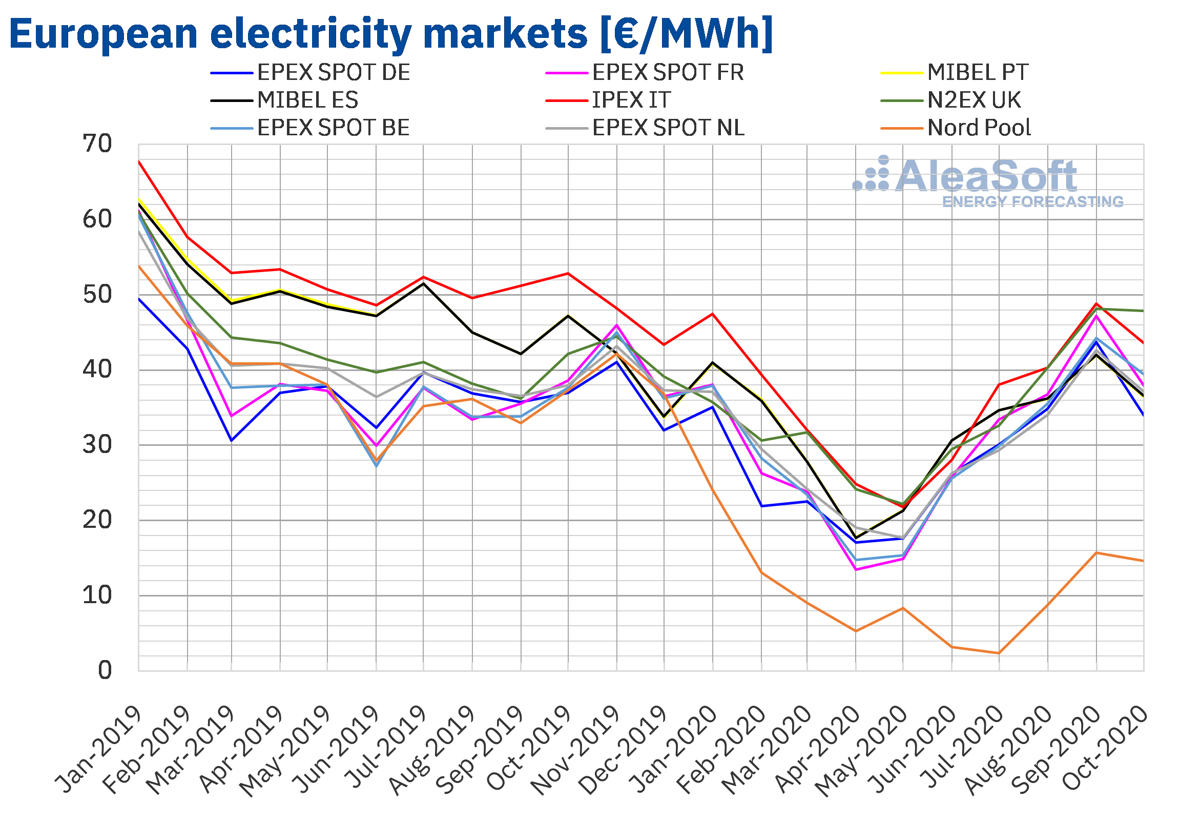 AleaSoft - Monthly european electricity market prices