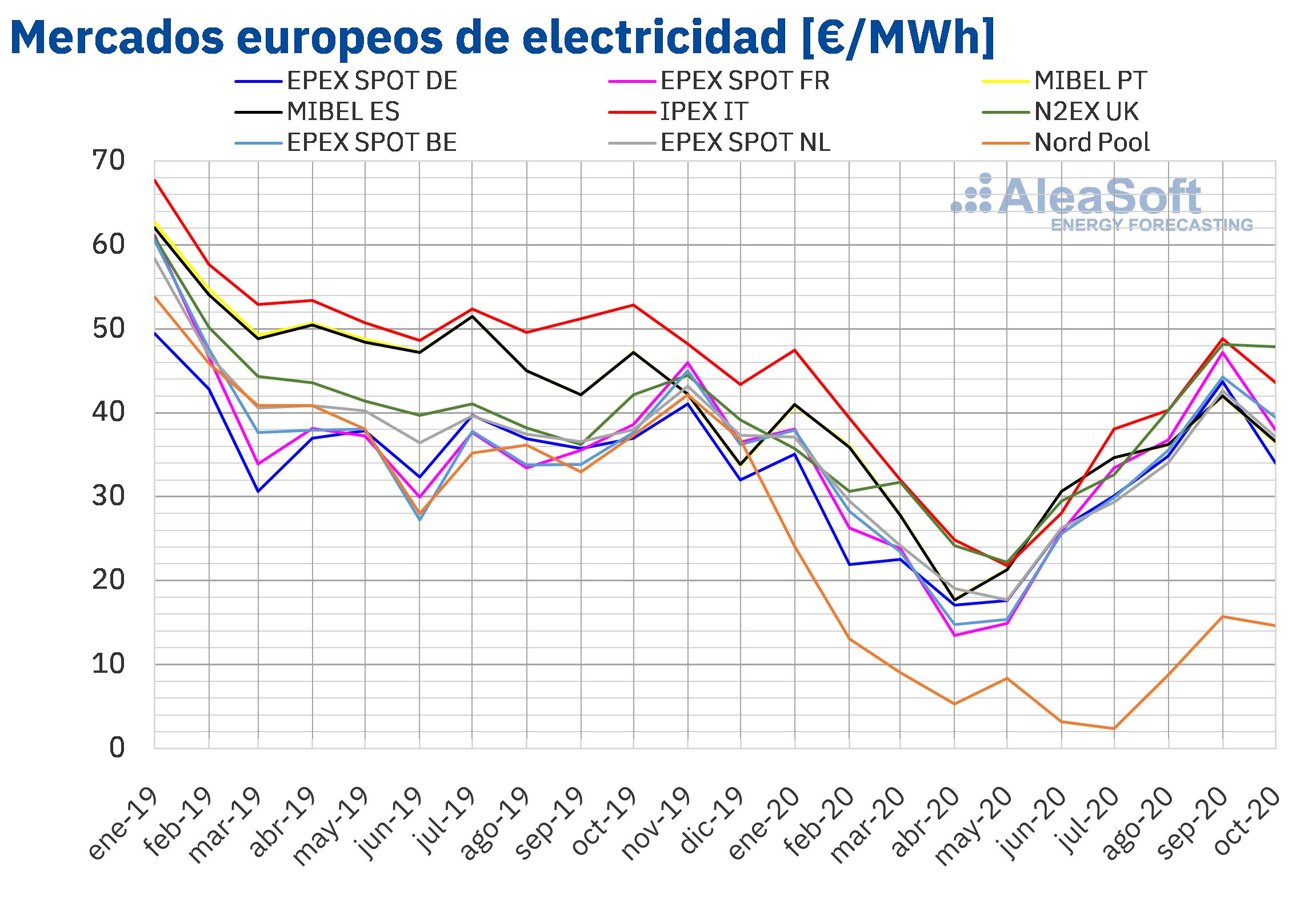 AleaSoft - Precios mercados europeos electricidad mensual