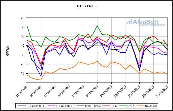 Bericht der europäischen Energiemarktpreise für den Monat Oktober 2020