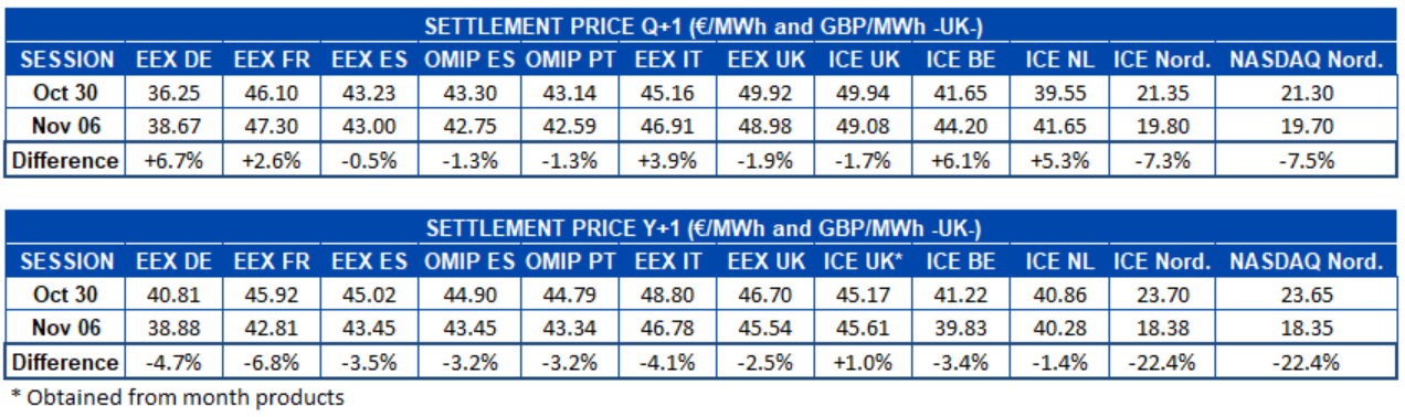 AleaSoft - Table settlement price European electricity futures markets Q1 and Y1