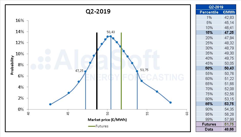 AleaSoft - Electricity power price forecasting stochasticity