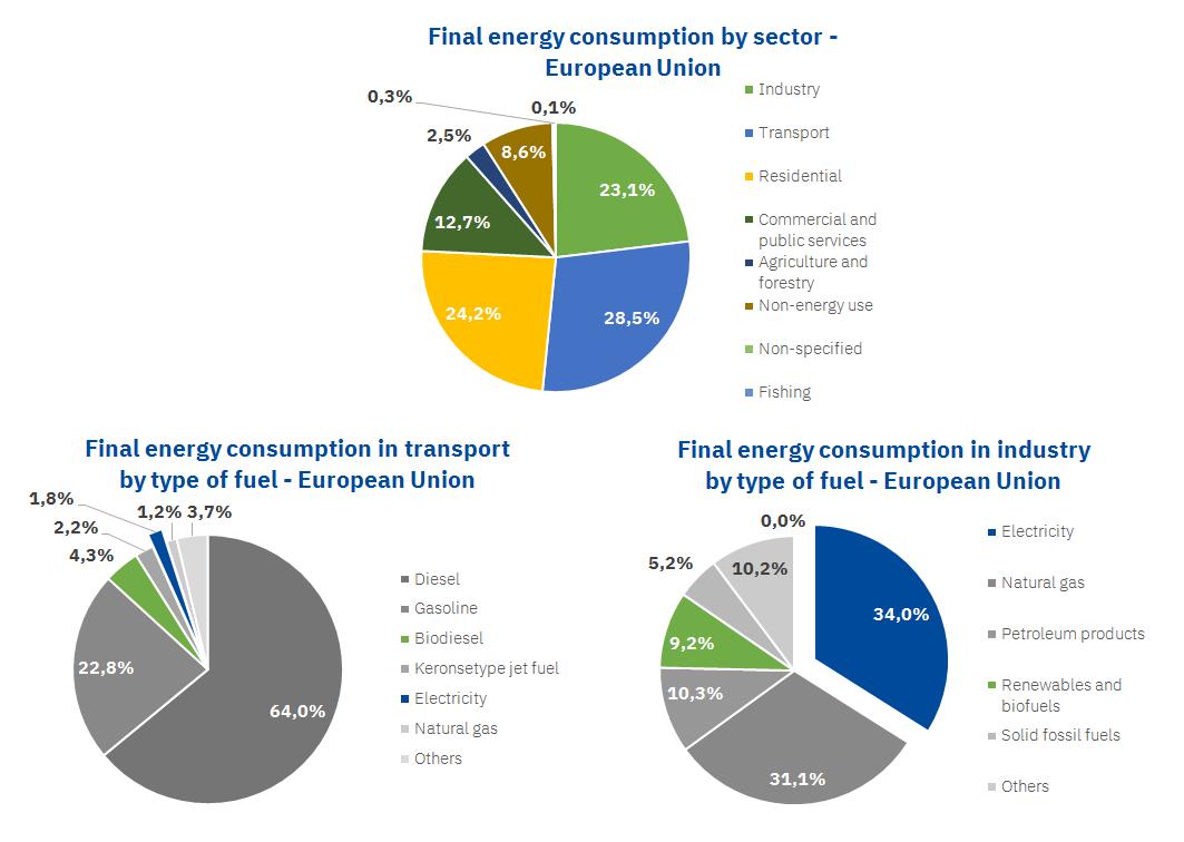 AleaSoft - Final energy consumption european union transport industry