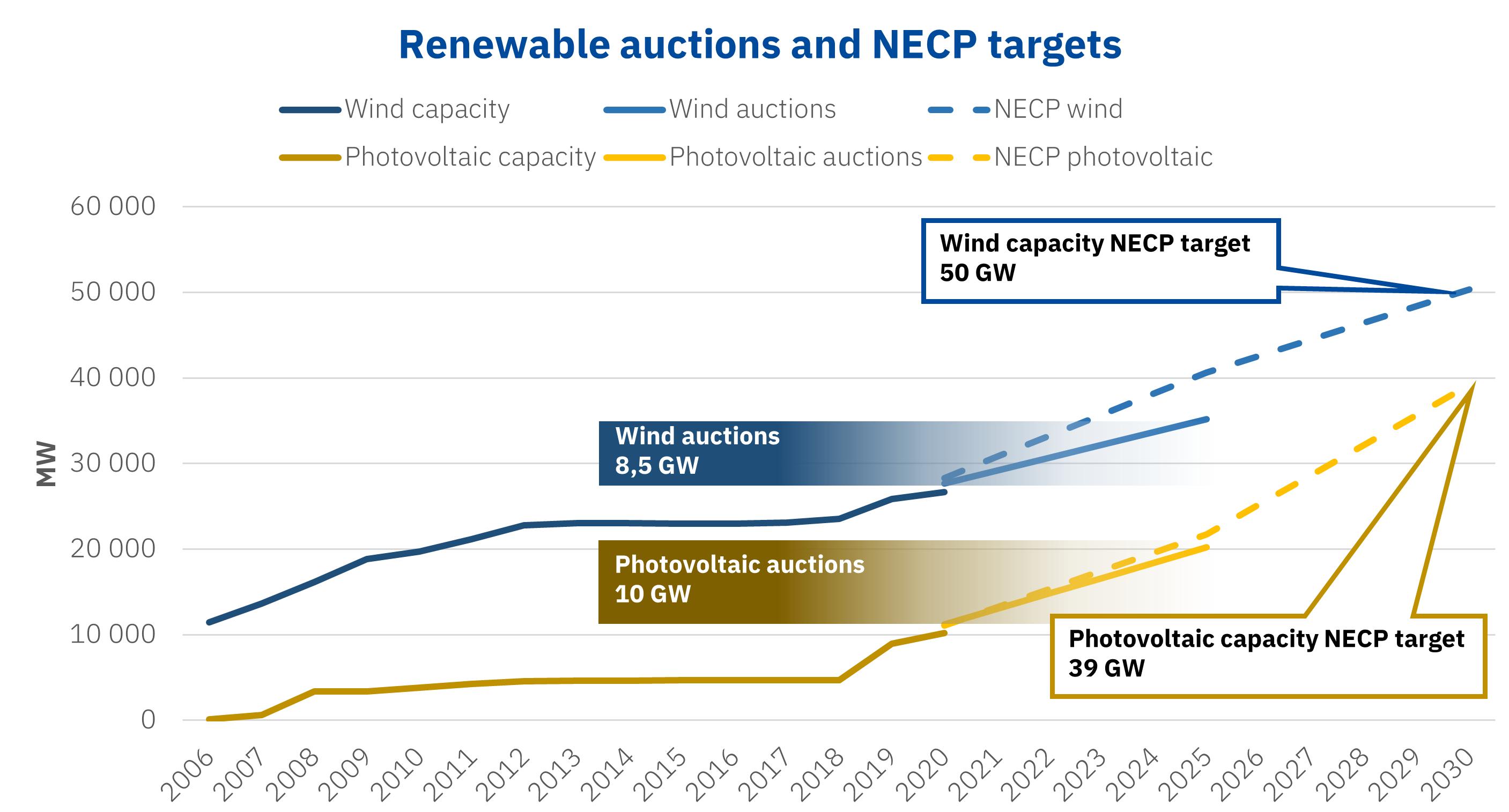 AleaSoft - Renewable auctions solar photovoltaic wind energy NECP