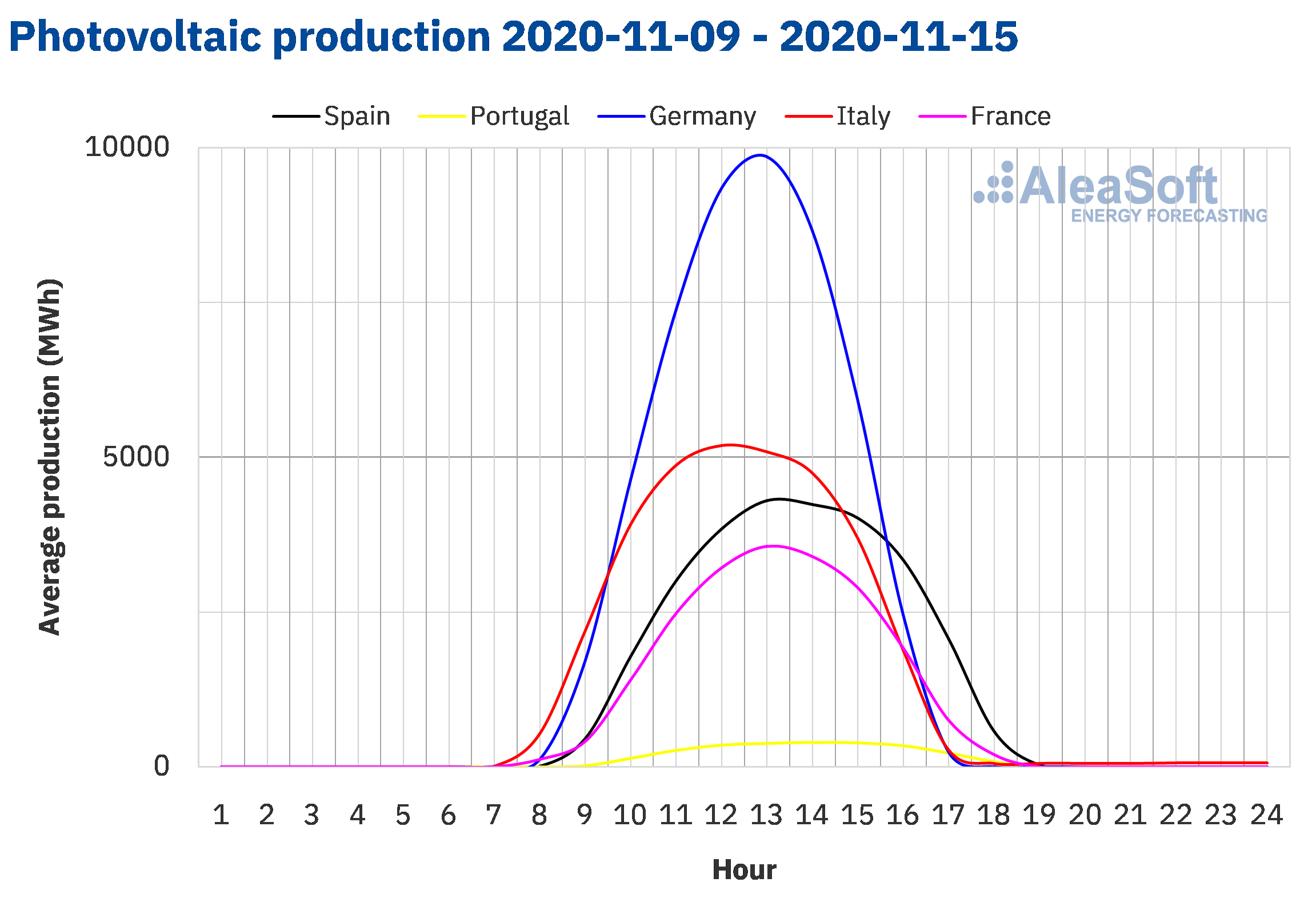 AleaSoft - Solar photovoltaic production profile Europe