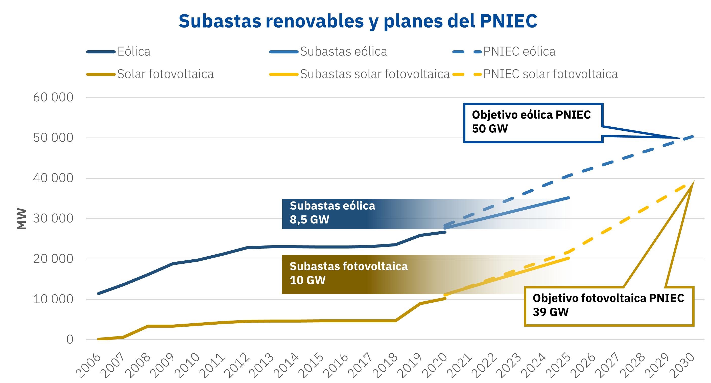 AleaSoft - Subastas renovables eolica fotovoltaica PNIEC