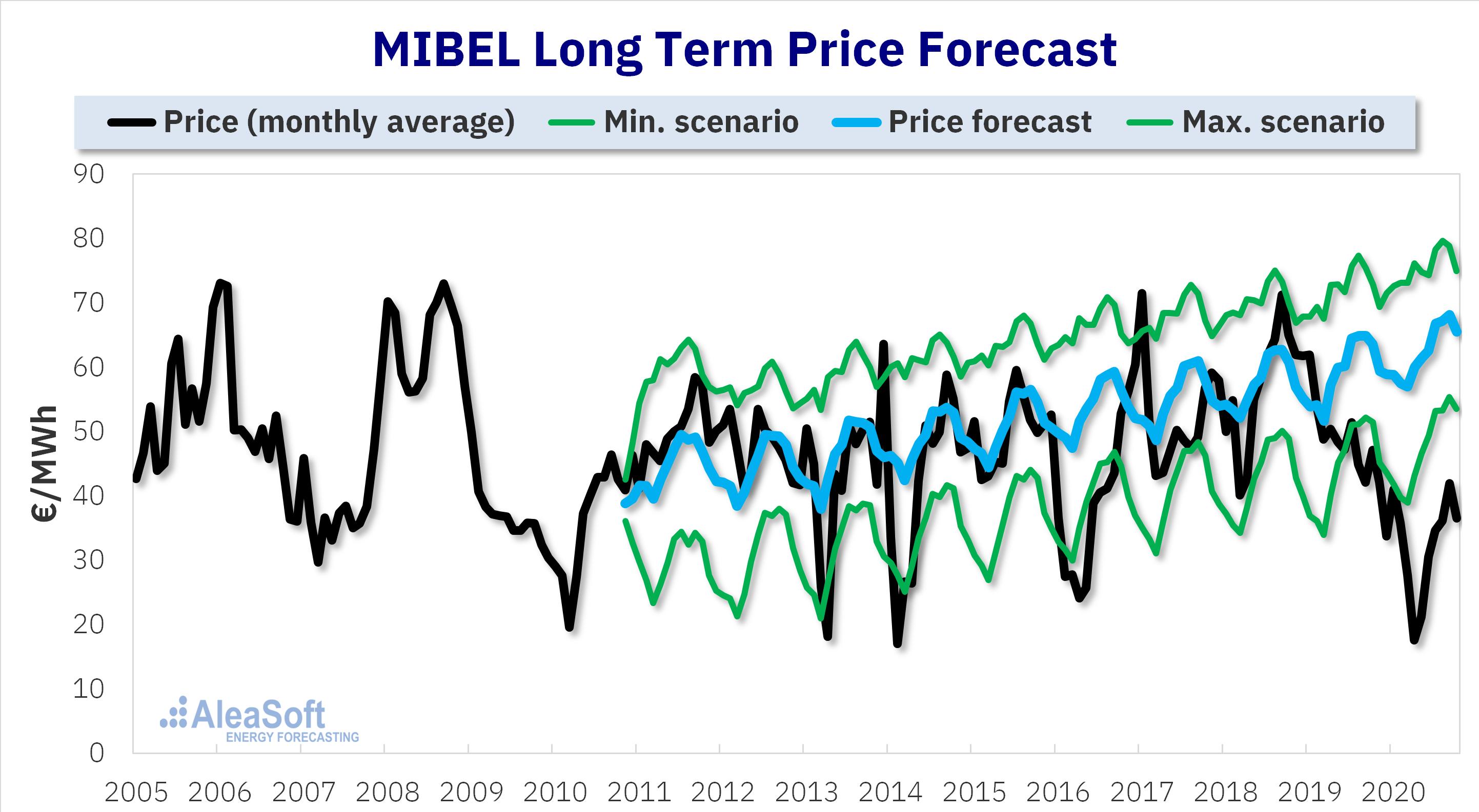 AleaSoft - mibel market long term price forecasting