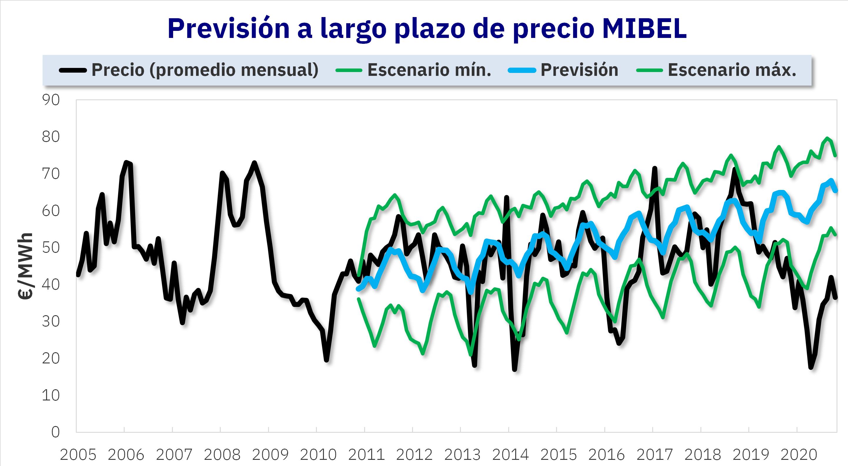 AleaSoft - prevision precios mercado electrico mibel largo plazo