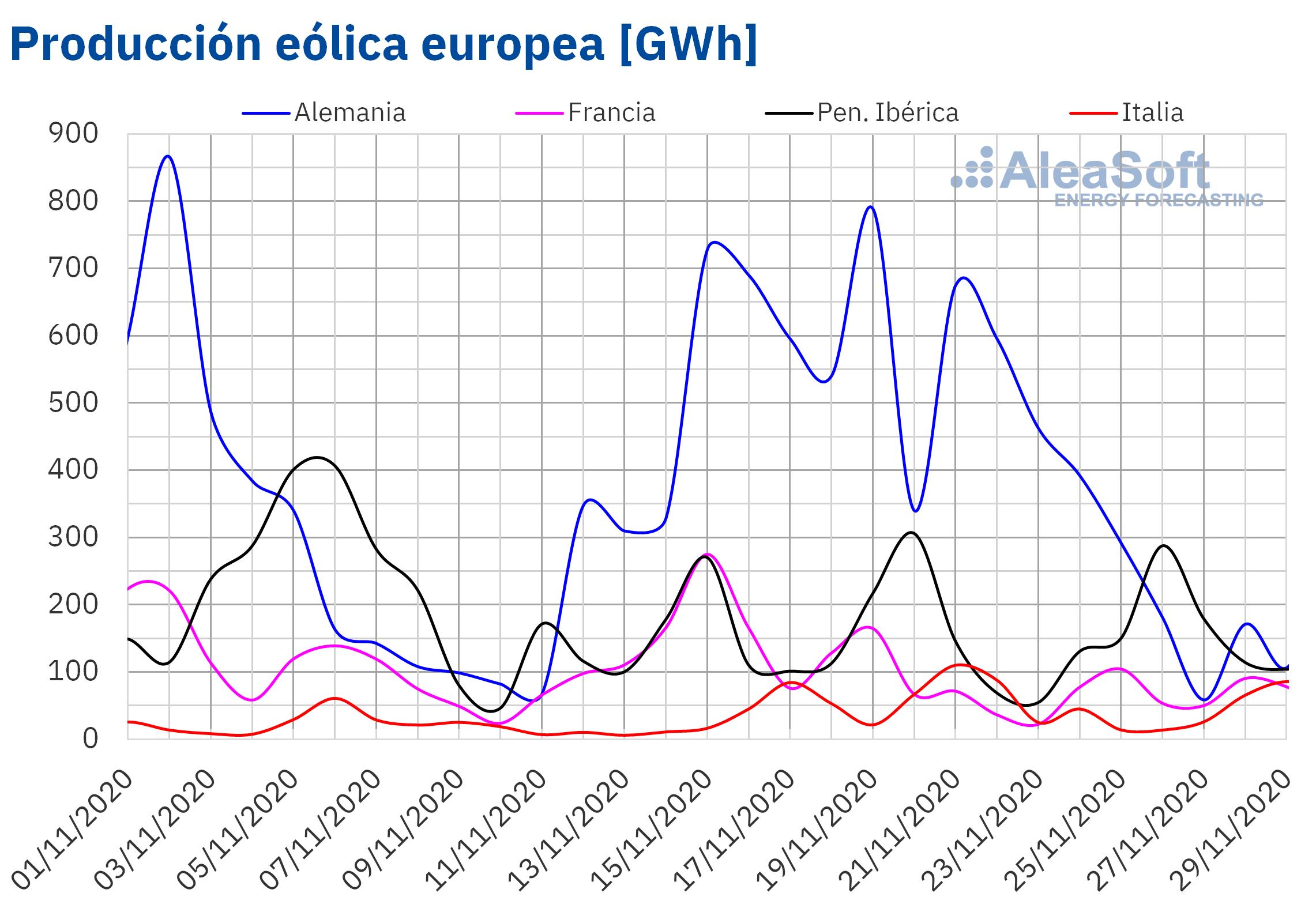 AleaSoft - Produccion eólica de Europa