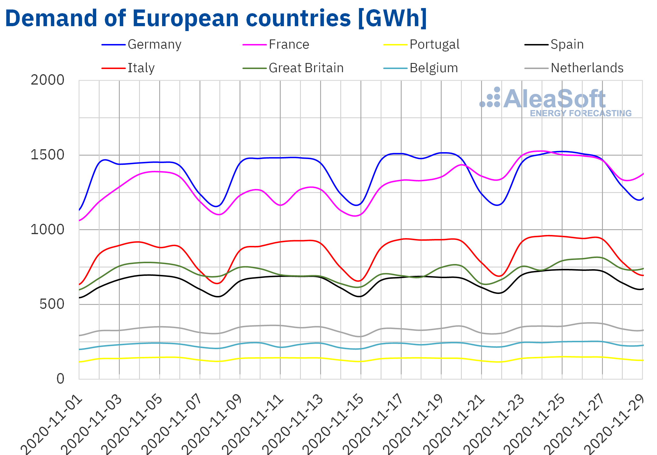 AleaSoft - Electricity demand of European countries