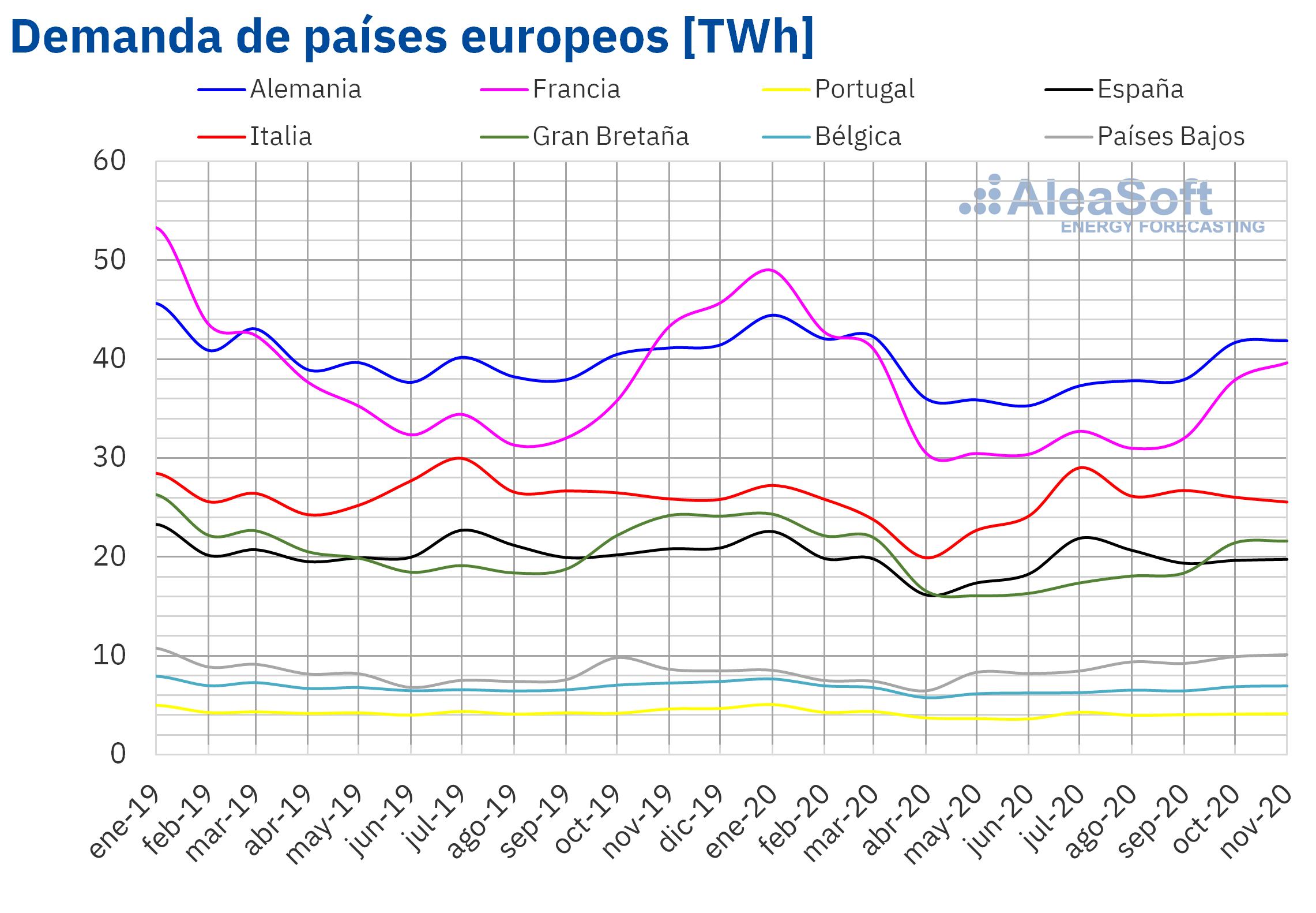 AleaSoft - Demanda electrica mensual Europa