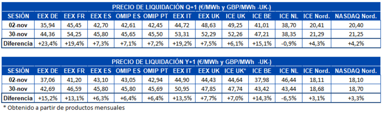 AleaSoft - Tabla precio liquidacion mercados futuros electricidad Europa Q1 y Y1