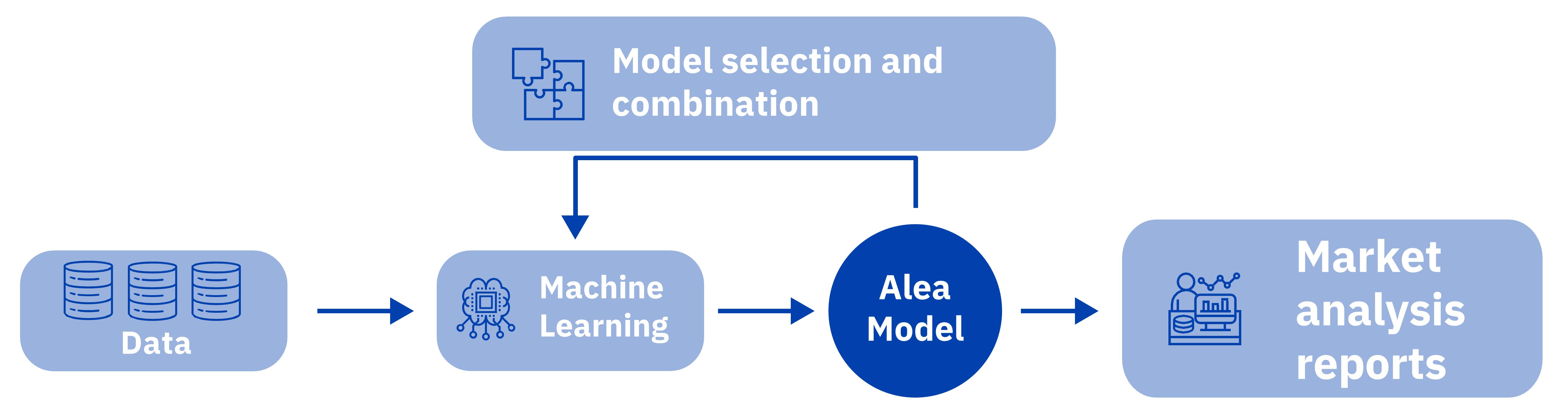 AleaSoft - AleaModel Machine Learning Artificial Intelligence
