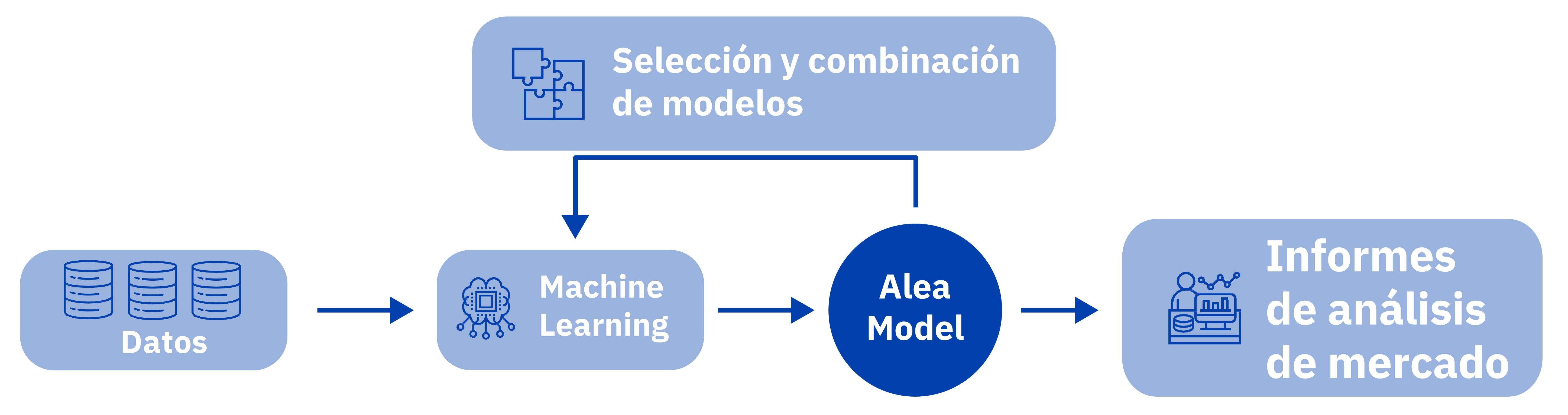 AleaSoft - Modelo Alea Machine Leraning Inteligencia Artificial
