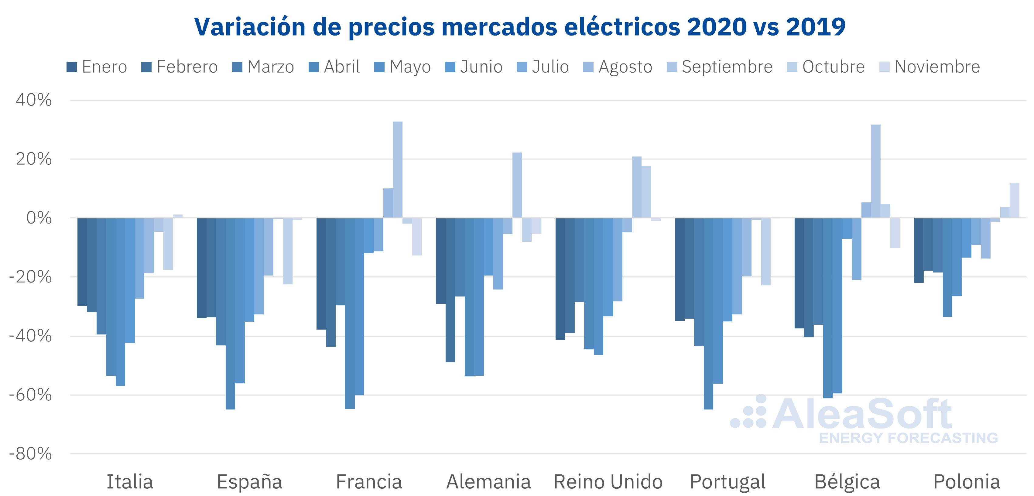 AleaSoft - Caida precios mercados electricos Europa coronavirus