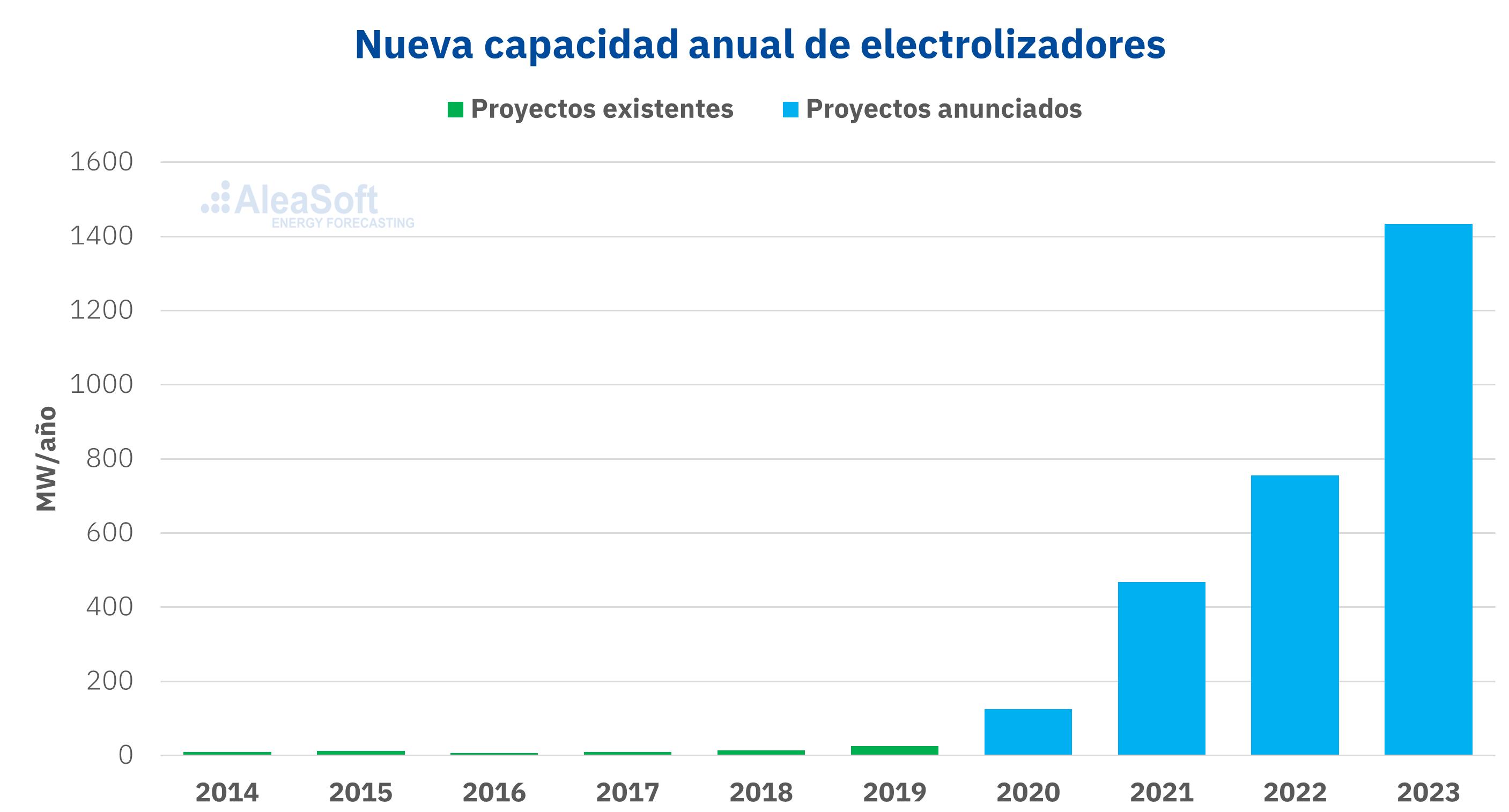 AleaSoft - Capacidad electrolizadores hidrogeno verde